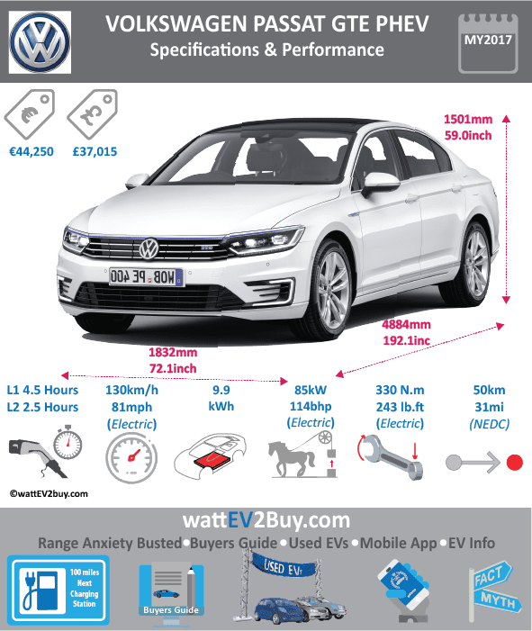 VW Passat GTE PHEV Specs wattev2Buy.com 2016 2017 Battery Chemistry Battery Capacity kWh 9.9 Battery Nominal rating kWh Voltage V Amps Ah Cells Modules Weight (kg) Cell Type SOC Cooling Cycles Battery Type Depth of Discharge (DOD) Energy Density Wh/kg Battery Manufacturer Battery Warranty - years Battery Warranty - km Battery Warranty - miles Battery Electric Range - at constant 38mph Battery Electric Range - at constant 60km/h Battery Electric Range - NEDC Mi 31.25 Battery Electric Range - NEDC km 50 Battery Electric Range - CCM Mi Battery Electric Range - CCM km Battery Electric Range - EPA Mi Battery Electric Range - EPA km Electric Top Speed - mph 81.25 Electric Top Speed - km/h 130 Acceleration 0 - 100km/h sec Acceleration 0 - 50km/h sec Acceleration 0 - 62mph sec Acceleration 0 - 60mph sec Acceleration 0 - 37.2mph sec Wireless Charging Direct Current Fast Charge kW Onboard Charger kW 3.6 Charger Efficiency Charging Cord - amps Charging Cord - volts LV 1 Charge kW LV 1 Charge Time (Hours) 4.25 LV 2 Charge kW LV 2 Charge Time (Hours) 2.5 LV 3 CCS/Combo kW LV 3 Charge Time (min to 70%) LV 3 Charge Time (min to 80%) LV 3 Charge Time (mi) LV 3 Charge Time (km) Charging System kW Charger Output Charge Connector Power Outlet kW Power Outlet Amps MPGe Combined - miles MPGe Combined - km MPGe City - miles MPGe City - km MPGe Highway - miles MPGe Highway - km Max Power - hp 115 Max Power - kW 85 Max Torque - lb.ft Max Torque - N.m Drivetrain Generator Electric Motor - Front 1 Electric Motor - Rear Motor Type Electric Motor Output kW Electric Motor Output hp Electric Motor Transmission Energy Consumption kWh/100km 13 Energy Consumption kWh/100miles Deposit Lease pm GB Battery Lease per month EU Battery Lease per month MSRP (expected) EU MSRP (before incentives & destination) € 44,250.00 GB MSRP (before incentives & destination) £37,015.00 US MSRP (before incentives & destination) MSRP after incentives Vehicle Trims Doors 4 or 5 Seating 5 Dimensions Fuel tank (gal) Fuel tank (L) Luggage (L) 532 GVWR (kg) GVWR (lbs) Curb Weight (kg) 1735 Curb Weight (lbs) Payload Capacity (kg) Payload Capacity (lbs) Towing Capacity (lbs) Max Load Height (m) Ground Clearance (inc) Ground Clearance (mm) Lenght (mm) 4884 Width (mm) 1832 Height (mm) 1501 Wheelbase (mm) 2791 Lenght (inc) 192.1 Width (inc) 72.1 Height (inc) 59.0 Wheelbase (inc) 109.8 Combustion Extended Range - mile 625 Extended Range - km 1000 ICE Max Power - hp 156 ICE Max Power - kW 115 ICE Max Torque - lb.ft ICE Max Torque - N.m ICE Top speed - mph 137.5 ICE Top speed - km/h 220 ICE Acceleration 0 - 50km/h sec ICE Acceleration 0 - 62mph sec 8 ICE Acceleration 0 - 60mph sec ICE MPGe Combined - miles ICE MPGe Combined - km ICE MPGe City - miles ICE MPGe City - km ICE MPGe Highway - miles ICE MPGe Highway - km ICE Transmission ICE Fuel Consumption l/100km 2 ICE MPG Fuel Efficiency ICE Emission Rating ICE Emissions CO2/mi grams ICE Emissions CO2/km grams 45 Total System Total Output kW 160 Total Output hp 218 Total Tourque lb.ft Total Tourque N.m 400 MPGe Electric Only - miles Fuel Consumption l/100km Emission Rating Other Utility Factor Auto Show Unveil Market Segment Reveal Date Class Safety Level Unveiled Relaunch First Delivery Chassis designed Based On AKA Self-Driving System SAE Autonomous Level Connectivity Unique Extras Incentives Home Charge Installation Public Charging Subsidy