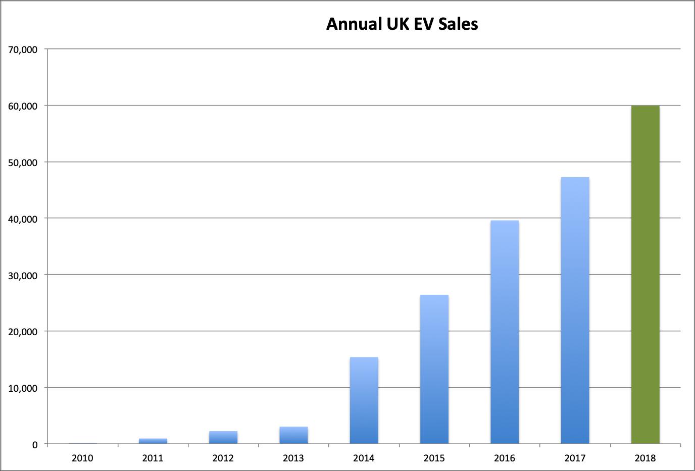 UK-EV-Sales history december 2018 ytd