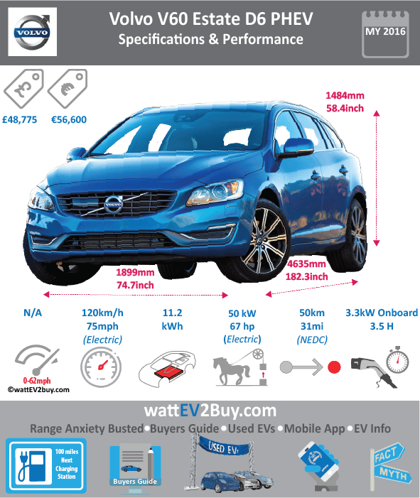VOLVO V60 D6 AWD PHEV Specs wattev2Buy.com 2013 2014 2015 2016 2017 Battery Chemistry Battery Capacity kWh 11.2 Battery Nominal rating kWh 8 Voltage V Amps Ah Cells 200 Modules 10 Weight (kg) Cell Type SOC Cooling Cycles Battery Type Depth of Discharge (DOD) Energy Density Wh/kg Battery Manufacturer Vattenfall Battery Warranty - years 8 Battery Warranty - km Battery Warranty - miles 100000 Battery Electric Range - at constant 38mph Battery Electric Range - at constant 60km/h Battery Electric Range - NEDC Mi 31 Battery Electric Range - NEDC km 50 Battery Electric Range - CCM Mi Battery Electric Range - CCM km Battery Electric Range - EPA Mi Battery Electric Range - EPA km Electric Top Speed - mph Electric Top Speed - km/h Acceleration 0 - 100km/h sec Acceleration 0 - 50km/h sec Acceleration 0 - 62mph sec Acceleration 0 - 60mph sec Acceleration 0 - 37.2mph sec Wireless Charging Direct Current Fast Charge kW Onboard Charger kW Charger Efficiency Charging Cord - amps Charging Cord - volts LV 1 Charge kW LV 1 Charge Time (Hours) 7 LV 2 Charge kW LV 2 Charge Time (Hours) 3.5 LV 3 CCS/Combo kW LV 3 Charge Time (min to 70%) LV 3 Charge Time (min to 80%) LV 3 Charge Time (mi) LV 3 Charge Time (km) Charging System kW Charger Output Charge Connector Type-2 Power Outlet kW Power Outlet Amps MPGe Combined - miles MPGe Combined - km MPGe City - miles MPGe City - km MPGe Highway - miles MPGe Highway - km Max Power - hp 70 67 Max Power - kW 50 50 Max Torque - lb.ft Max Torque - N.m 200 200 Drivetrain Generator Electric Motor - Front Electric Motor - Rear 1 Motor Type ERAD (Electric Rear Axle Drive) Electric Motor Output kW Electric Motor Output hp Electric Motor Transmission Energy Consumption kWh/100km 13.3 Energy Consumption kWh/100miles Deposit Lease pm GB Battery Lease per month EU Battery Lease per month MSRP (expected) EU MSRP (before incentives & destination) € 56,600.00 GB MSRP (before incentives & destination) £48,775.00 US MSRP (before incentives & destination) MSRP after incentives Vehicle Trims Doors Seating Dimensions Fuel tank (gal) Fuel tank (L) Luggage (L) 305 - 1760 GVWR (kg) GVWR (lbs) Curb Weight (kg) 1995 Curb Weight (lbs) Payload Capacity (kg) Payload Capacity (lbs) Towing Capacity (kg) 1800 Max Load Height (m) Ground Clearance (inc) Ground Clearance (mm) Lenght (mm) 4635 Width (mm) 1899 Height (mm) 1484 Wheelbase (mm) 2776 Lenght (inc) 182.3 Width (inc) 74.7 Height (inc) 58.4 Wheelbase (inc) 109.2 Combustion 2.4-litre D5 turbo diesel Extended Range - mile 750 Extended Range - km 1200 ICE Max Power - hp 217.24524 ICE Max Power - kW 162 ICE Max Torque - lb.ft ICE Max Torque - N.m 420 ICE Top speed - mph 143.75 ICE Top speed - km/h 230 ICE Acceleration 0 - 50km/h sec ICE Acceleration 0 - 62mph sec 6.1 6 ICE Acceleration 0 - 60mph sec ICE MPGe Combined - miles ICE MPGe Combined - km ICE MPGe City - miles ICE MPGe City - km ICE MPGe Highway - miles ICE MPGe Highway - km ICE Transmission ICE Fuel Consumption l/100km ICE MPG Fuel Efficiency ICE Emission Rating ICE Emissions CO2/mi grams ICE Emissions CO2/km grams 49 Total System Total Output kW 212 Total Output hp 215 284.29624 Total Tourque lb.ft Total Tourque N.m 440 MPGe Electric Only - miles 124 Fuel Consumption l/100km 1.8 Emission Rating Other Utility Factor Auto Show Unveil Market Segment Reveal Date Class Safety Level Unveiled Relaunch First Delivery Chassis designed Based On AKA Self-Driving System SAE Autonomous Level Connectivity Unique Extras Incentives Home Charge Installation Public Charging Subsidy