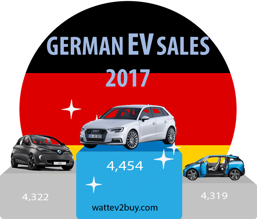 German-Ev-Sales-2017