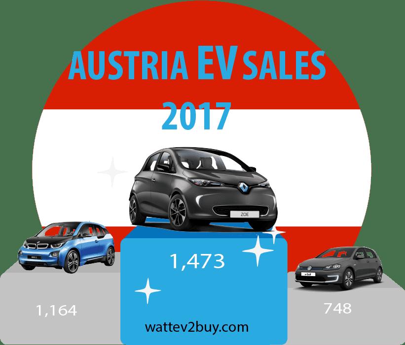 Austria-EV-Sales-december-2017
