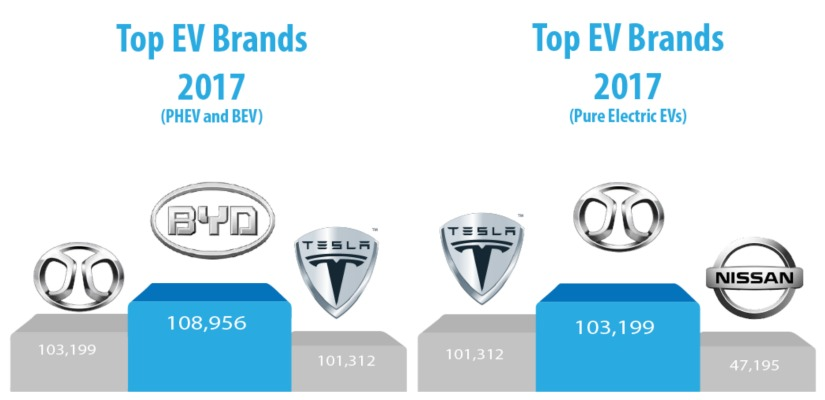 world ev sales top 3 ev brands