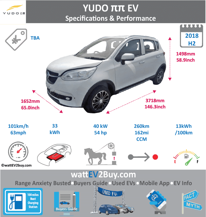 Yudo ππ Specs Yes Brand YUDO Model Yudo ππ Fuel_Type BEV Chinese Name 云度ππ Model Code YDE7000BEV3A Batch 308 Battery Capacity kWh 33 Energy Density Wh/kg 141 Battery Electric Range - at constant 38mph Battery Electric Range - at constant 60km/h Battery Electric Range - NEDC km 260 Battery Electric Range - NEDC Mi 162.5 Battery Electric Range - EPA Mi Battery Electric Range - EPA km Electric Top Speed - mph 63.125 Electric Top Speed - km/h 101 Acceleration 0 - 100km/h sec Onboard Charger kW LV 2 Charge Time (Hours) LV 3 Charge Time (min to 80%) Energy Consumption kWh/km Max Power - hp (Electric Max) 53.6408 Max Power - kW (Electric Max) 40 CHINA MSRP (before incentives & destination) US MSRP (before incentives & destination) MSRP after incentives Lenght (mm) 3718 Width (mm) 1652 Height (mm) 1498 Wheelbase (mm) Lenght (inc) 146.2550032 Width (inc) 64.98474052 Height (inc) 58.92684098 Wheelbase (inc) Curb Weight (kg) 1095