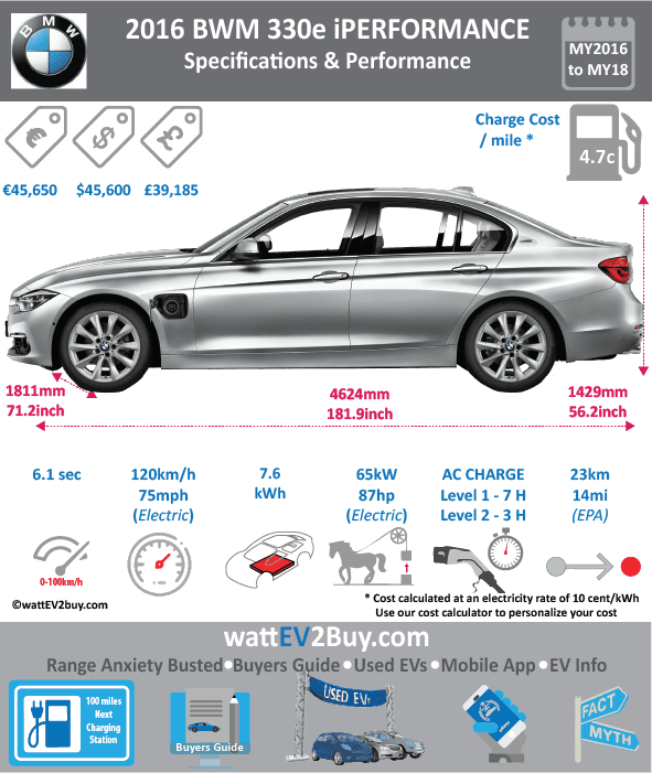 BMW 330e iPerformance PHEV Specs wattev2Buy.com 2016 2017 Battery Chemistry Lithium-Ion Battery Capacity kWh 7.6 Battery Nominal rating kWh 5.7 Voltage V Modules Cells Battery Manufacturer Cooling Battery Warranty - years 8 Battery Warranty - km 80000 Battery Electric Range - NEDC Mi 25 Battery Electric Range - NEDC km 40 Battery Electric Range - EPA Mi 14.4 Battery Electric Range - EPA km 23 Electric Top Speed - mph 75.0 Electric Top Speed - km/h 120 Acceleration 0 - 37.2mph sec Onboard Charger kW 3.7 LV 1 Charge kW LV 1 Charge Time (Hours) LV 2 Charge kW LV 2 Charge Time (Hours) LV 3 CCS/Combo kW LV 3 Charge Time (min to 80%) Charge Connector J1772 MPGe Combined - miles MPGe Combined - km MPGe City - miles MPGe City - km MPGe Highway - miles MPGe Highway - km Max Power - hp Max Power - kW Max Torque - lb.ft Max Torque - N.m Electric Motor Electric Motor Output kW 65 Electric Motor Output hp 88 Energy Consumption kWh/100km 11.2 Transmission EU MSRP (before incentives & destination) € 45,650.00 GB MSRP (before incentives & destination) £35,620.00 NOK MSRP (before incentives & destination) 443,700.00 kr JAP MSRP (before incentives & destination) ¥5,790,000.00 US MSRP (before incentives & destination) $44,100.00 CHINA MSRP (before incentives & destination) MSRP after incentives Combustion 2.0-liter BMW TwinPower Turbo inline 4-cyl Extended Range - mile Extended Range - km ICE Max Power - hp 183.71974 ICE Max Power - kW 137 ICE Max Torque - lb.ft ICE Max Torque - N.m ICE Top speed - mph ICE Top speed - km/h ICE Acceleration 0 - 62mph sec ICE MPGe Combined - miles 31 ICE MPGe Combined - km ICE MPGe City - miles ICE MPGe City - km ICE MPGe Highway - miles ICE MPGe Highway - km ICE Transmission 7.6 ICE Fuel Consumption l/100km 47.0 ICE Emission Rating ICE Emissions CO2/mi grams ICE Emissions CO2/km grams Total System Max Power - hp 251 Max Power - kW 187 Max Torque - lb.ft 310 Max Torque - N.m Fuel Consumption l/100km 3 MPGe Combined - miles 72 Vehicle Seating 5 Doors 4 Dimensions GVWR (kg) Curb Weight (kg) 1660 Ground Clearance (mm) Lenght (mm) 4624 Width (mm) 1811 Height (mm) 1429 Wheelbase (mm) 2810 Lenght (inc) 181.9 Width (inc) 71.2 Height (inc) 56.2 Wheelbase (inc) 110.5 Other Chinese Name Model Code WEBSITE