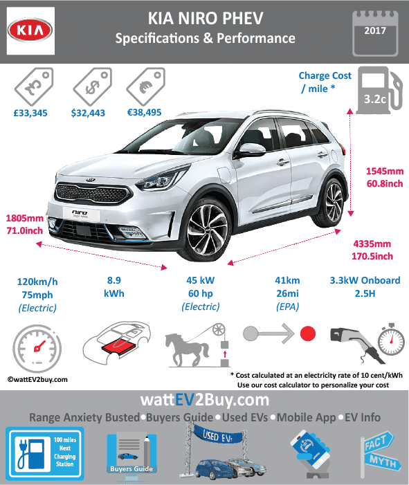 KKIA NIRO PHEV specs wattev2Buy.com 2017 Battery Chemistry Lithium Polymer Battery Capacity kWh 8.9 Battery Nominal rating kWh Voltage V 360 Amps Ah Cells Modules Weight (kg) Cell Type SOC Cooling Cycles Battery Type Depth of Discharge (DOD) Energy Density Wh/kg Battery Manufacturer Battery Warranty - years Battery Warranty - km Battery Warranty - miles Battery Electric Range - at constant 38mph Battery Electric Range - at constant 60km/h Battery Electric Range - NEDC Mi 36 Battery Electric Range - NEDC km 58 Battery Electric Range - CCM Mi Battery Electric Range - CCM km Battery Electric Range - EPA Mi 25 Battery Electric Range - EPA km 40 Electric Top Speed - mph Electric Top Speed - km/h Acceleration 0 - 100km/h sec Acceleration 0 - 50km/h sec Acceleration 0 - 62mph sec Acceleration 0 - 60mph sec Acceleration 0 - 37.2mph sec Wireless Charging Direct Current Fast Charge kW Onboard Charger kW Charging Cord - amps Charging Cord - volts LV 1 Charge kW LV 1 Charge Time (Hours) LV 2 Charge kW LV 2 Charge Time (Hours) 2.5 LV 3 CCS/Combo kW LV 3 Charge Time (min to 70%) LV 3 Charge Time (min to 80%) LV 3 Charge Time (mi) LV 3 Charge Time (km) Charging System kW Charger Output Charge Connector Power Outlet kW Power Outlet Amps MPGe Combined - miles MPGe Combined - km MPGe City - miles MPGe City - km MPGe Highway - miles MPGe Highway - km Max Power - hp 60.3459 Max Power - kW Max Torque - lb.ft Max Torque - N.m Drivetrain Generator Electric Motor - Front Electric Motor - Rear Motor Type Electric Motor Output kW 45 Electric Motor Transmission Energy Consumption kWh/100km Energy Consumption kWh/100miles Deposit Battery Lease per month MSRP (expected) MSRP (before incentives & destination) £30,495.00 MSRP after incentives £27,995.00 Vehicle Trims Doors Seating Dimensions Fuel tank (gal) Fuel tank (L) Luggage (L) 324 GVWR (kg) GVWR (lbs) Curb Weight (kg) Curb Weight (lbs) Payload Capacity (kg) Payload Capacity (lbs) Towing Capacity (lbs) 2866 Max Load Height (m) Ground Clearance (inc) Ground Clearance (mm) Height (inc) 60.8 Height (mm) 1545 Lenght (inc) 170.5 Lenght (mm) 4335 Wheelbase (inc) 106.2 Wheelbase (mm) 2700 Width (inc) 71.0 Width (mm) 1805 Combustion 1.6-litre four-cylinder GDI Extended Range - mile Extended Range - km ICE Max Power - hp 104 ICE Max Power - kW ICE Max Torque - lb.ft ICE Max Torque - N.m ICE Top speed - mph 107 ICE Top speed - km/h 171.2 ICE Acceleration 0 - 50km/h sec ICE Acceleration 0 - 62mph sec 10.8 ICE MPGe Combined - miles ICE MPGe Combined - km ICE MPGe City - miles ICE MPGe City - km ICE MPGe Highway - miles ICE MPGe Highway - km ICE Transmission ICE Fuel Consumption l/100km ICE Emission Rating ICE Emissions CO2/mi grams ICE Emissions CO2/km grams Total System Total Output kW 186 Total Output hp 139 Total Tourque lb.ft 195 Total Tourque N.m 265 MPGe Electric Only - miles Fuel Consumption l/100km 1.3 Combined Emissions CO2/km grams 29 Other Utility Factor Auto Show Unveil Market Segment Reveal Date Class Safety Level Unveiled Relaunch First Delivery Nov-17 Chassis designed Based On AKA Self-Driving System SAE Autonomous Level Connectivity Unique Extras Incentives Home Charge Installation Public Charging Subsidy
