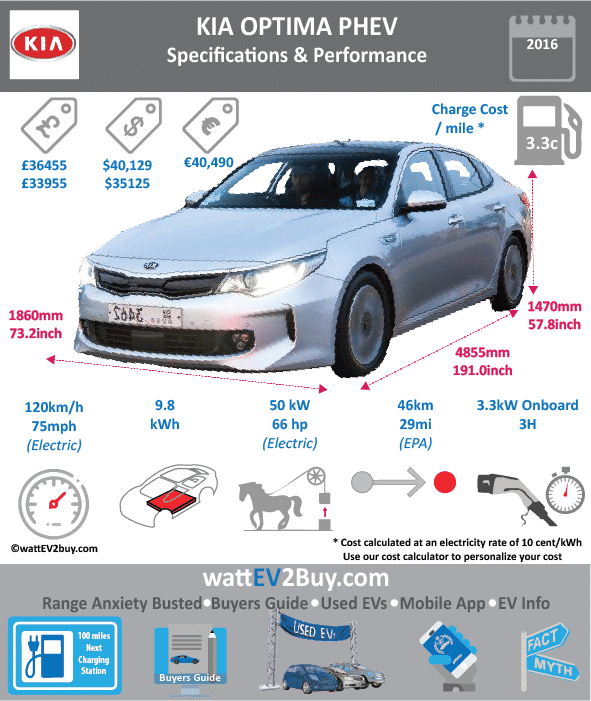 "KIA Optima PHEV Specs wattev2Buy.com 2017 2018 Battery Chemistry Battery Capacity kWh 9.8 Battery Nominal rating kWh 7.3 Voltage V 270 Amps Ah 27.2 Cells Modules Weight (kg) Cell Type SOC Cooling Cycles Battery Type Depth of Discharge (DOD) Energy Density Wh/kg Battery Manufacturer Battery Warranty - years Battery Warranty - km Battery Warranty - miles Battery Electric Range - at constant 38mph Battery Electric Range - at constant 60km/h Battery Electric Range - NEDC Mi 33 Battery Electric Range - NEDC km 52.8 Battery Electric Range - CCM Mi Battery Electric Range - CCM km Battery Electric Range - EPA Mi 29 Battery Electric Range - EPA km 46.4 Electric Top Speed - mph 75 Electric Top Speed - km/h 120 Acceleration 0 - 100km/h sec Acceleration 0 - 50km/h sec Acceleration 0 - 62mph sec Acceleration 0 - 60mph sec Acceleration 0 - 37.2mph sec Wireless Charging Direct Current Fast Charge kW Onboard Charger kW 3.7 Charger Efficiency Charging Cord - amps Charging Cord - volts LV 1 Charge kW LV 1 Charge Time (Hours) 9 LV 2 Charge kW LV 2 Charge Time (Hours) 3 LV 3 CCS/Combo kW LV 3 Charge Time (min to 70%) LV 3 Charge Time (min to 80%) LV 3 Charge Time (mi) LV 3 Charge Time (km) Charging System kW Charger Output Charge Connector Power Outlet kW Power Outlet Amps MPGe Combined - miles 99 MPGe Combined - km MPGe City - miles MPGe City - km MPGe Highway - miles MPGe Highway - km Max Power - hp 66 Max Power - kW 50 Max Torque - lb.ft 151 Max Torque - N.m 205 Drivetrain Generator Electric Motor - Front Electric Motor - Rear Motor Type Electric Motor Output kW Electric Motor Output hp Electric Motor Transmission Energy Consumption kWh/100km Energy Consumption kWh/100miles Deposit Lease pm Battery Lease per month EU MSRP (before incentives & destination) € 40,490.00 GB MSRP (before incentives & destination) £33,995.00 US MSRP (before incentives & destination) $35,210.00 MSRP after incentives Vehicle Trims Doors 4 Seating 5 Dimensions Fuel tank (gal) Fuel tank (L) Luggage (L) 368.1184 GVWR (kg) GVWR (lbs) Curb Weight (kg) 1705 Curb Weight (lbs) 3758.8771 Payload Capacity (kg) Payload Capacity (lbs) Towing Capacity (lbs) Max Load Height (m) Ground Clearance (inc) Ground Clearance (mm) Lenght (mm) 4855 Width (mm) 1860 Height (mm) 1470 Wheelbase (mm) 2805 Lenght (inc) 191.0 Width (inc) 73.2 Height (inc) 57.8 Wheelbase (inc) 110.3 Combustion 2.0-liter ""Nu"" four-cylinder GDI Extended Range - mile 600 Extended Range - km 960 ICE Max Power - hp 154 ICE Max Power - kW ICE Max Torque - lb.ft 140 ICE Max Torque - N.m ICE Top speed - mph ICE Top speed - km/h ICE Acceleration 0 - 50km/h sec ICE Acceleration 0 - 62mph sec ICE Acceleration 0 - 60mph sec ICE MPGe Combined - miles ICE MPGe Combined - km ICE MPGe City - miles ICE MPGe City - km ICE MPGe Highway - miles ICE MPGe Highway - km ICE Transmission ICE Fuel Consumption l/100km ICE MPG Fuel Efficiency ICE Emission Rating ICE Emissions CO2/mi grams ICE Emissions CO2/km grams 37 Total System Total Output kW 151 Total Output hp 202 Total Tourque lb.ft 276 Total Tourque N.m MPGe Electric Only - miles Fuel Consumption l/100km Emission Rating Other Utility Factor Auto Show Unveil Chicago Auto Show Market Segment Reveal Date Class Safety Level Unveiled 2016 Relaunch First Delivery Chassis designed Based On AKA Self-Driving System SAE Autonomous Level Connectivity Unique Extras Incentives Home Charge Installation Public Charging Subsidy"