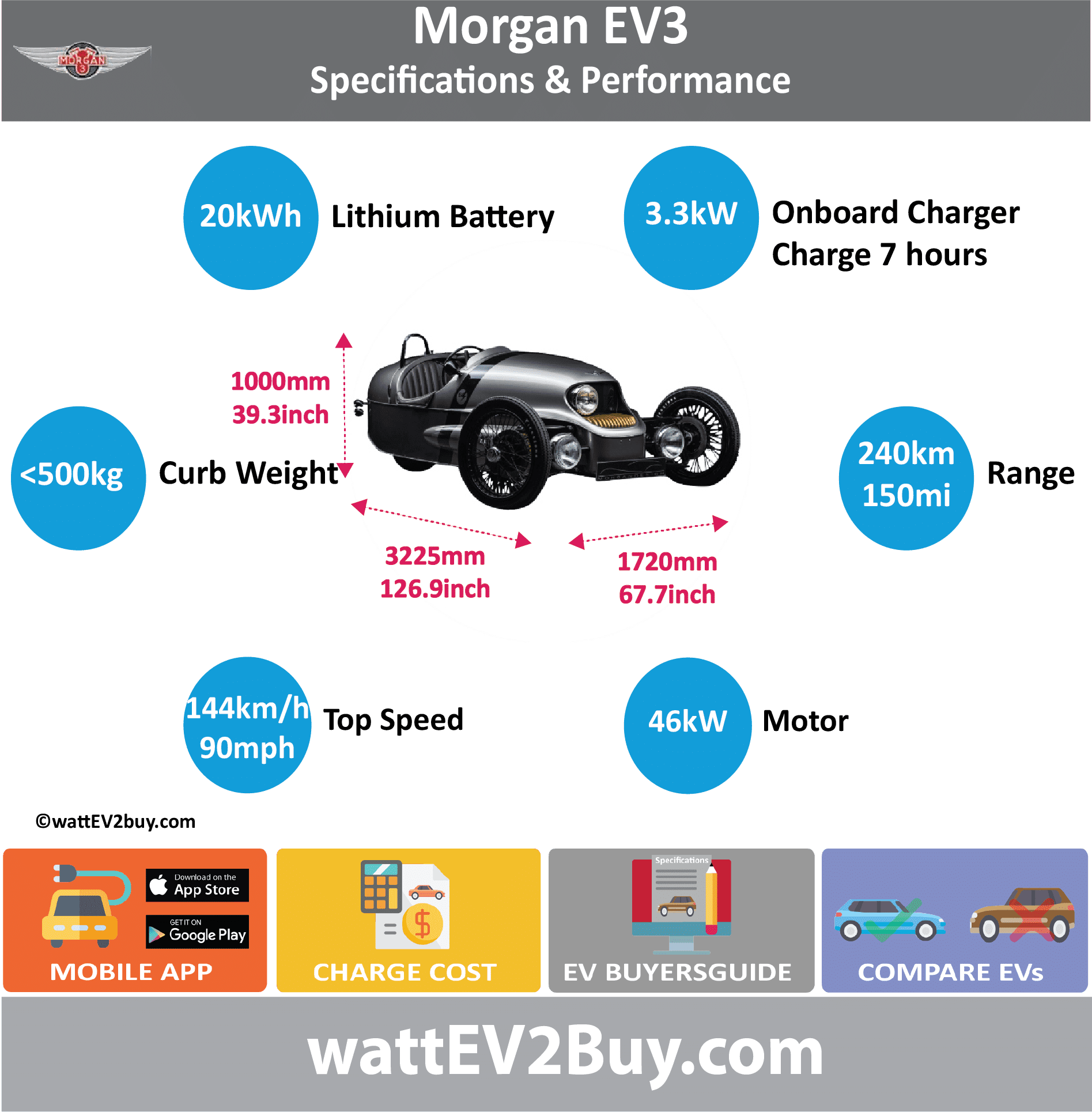 Morgan EV3 specs wattev2Buy.com 2016 Battery Chemistry Battery Capacity kWh 20 Battery Nominal rating kWh Voltage V 120 Amps Ah Cells Modules Efficiency Weight (kg) Cell Type SOC Cooling Liquid Cycles Battery Type Depth of Discharge (DOD) Energy Density Wh/kg Battery Manufacturer Battery Warranty - years Battery Warranty - km Battery Warranty - miles Battery Electric Range - at constant 38mph Battery Electric Range - at constant 60km/h Battery Electric Range - NEDC Mi 150 Battery Electric Range - NEDC km 240 Battery Electric Range - CCM Mi Battery Electric Range - CCM km Battery Electric Range - EPA Mi Battery Electric Range - EPA km Electric Top Speed - mph 90 Electric Top Speed - km/h 144 Acceleration 0 - 100km/h sec Acceleration 0 - 50km/h sec Acceleration 0 - 62mph sec 9 Acceleration 0 - 60mph sec Acceleration 0 - 37.2mph sec Wireless Charging Direct Current Fast Charge kW Charger Efficiency Onboard Charger kW 3.3 Onboard Charger Optional kW Charging Cord - amps Charging Cord - volts LV 1 Charge kW LV 1 Charge Time (Hours) LV 2 Charge kW LV 2 Charge Time (Hours) 4 LV 3 CCS/Combo kW LV 3 Charge Time (min to 70%) LV 3 Charge Time (min to 80%) LV 3 Charge Time (mi) LV 3 Charge Time (km) Supercharger Charging System kW Charger Output Charge Connector Power Outlet kW Power Outlet Amps MPGe Combined - miles MPGe Combined - km MPGe City - miles MPGe City - km MPGe Highway - miles MPGe Highway - km Max Power - hp (Electric Max) Max Power - kW (Electric Max) Max Torque - lb.ft (Electric Max) Max Torque - N.m (Electric Max) Drivetrain Generator Motor Type Electric Motor Output kW Electric Motor Output hp Transmission Electric Motor - Rear Max Power - hp (Rear) 62 Max Power - kW (Rear) 46 Max Torque - lb.ft (Rear) Max Torque - N.m (Rear) Electric Motor - Front Max Power - hp (Front) Max Power - kW (Front) Max Torque - lb.ft (Front) Max Torque - N.m (Front) Energy Consumption kWh/100km Energy Consumption kWh/100miles Deposit GB Battery Lease per month EU Battery Lease per month MSRP (expected) EU MSRP (before incentives & destination) GB MSRP (before incentives & destination) £33,000.00 US MSRP (before incentives & destination) CHINA MSRP (before incentives & destination) MSRP after incentives Vehicle Trims Doors Seating 2 Dimensions Luggage (L) GVWR (kg) GVWR (lbs) Curb Weight (kg) Curb Weight (lbs) Payload Capacity (kg) Payload Capacity (lbs) Towing Capacity (lbs) Max Load Height (m) Ground Clearance (inc) Ground Clearance (mm) Height (inc) 39.3 Height (mm) 1000 Lenght (inc) 126.9 Lenght (mm) 3225 Wheelbase (inc) Wheelbase (mm) Width (inc) 67.7 Width (mm) 1720 Other Utility Factor Auto Show Unveil Availability Market Segment Class Safety Level Unveiled Relaunch First Delivery Chassis designed Based On AKA Self-Driving System SAE Autonomous Level Connectivity Unique Extras Incentives Home Charge Installation Public Charging Subsidy Chinese Name WEBSITE