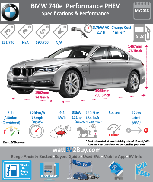 BMW 740e iPerformance PHEV Specs wattev2Buy.com 2017 Battery Chemistry Lithium-Ion Battery Capacity kWh 9.2 Battery Nominal rating kWh 6.5 Voltage V 351 Modules Cells 96 Battery Manufacturer Cooling Battery Warranty - years Battery Electric Range - EPA Mi 30.0 Battery Electric Range - EPA km 48 Electric Top Speed - mph 75.0 Electric Top Speed - km/h 120 Acceleration 0 - 37.2mph sec Onboard Charger kW 7.2 LV 1 Charge kW 120V LV 1 Charge Time (Hours) 7 LV 2 Charge kW 7.2 LV 2 Charge Time (Hours) 2.4 LV 3 CCS/Combo kW LV 3 Charge Time (min to 80%) Charge Connector MPGe Combined - miles MPGe Combined - km MPGe City - miles MPGe City - km MPGe Highway - miles MPGe Highway - km Max Power - hp 111 Max Power - kW Max Torque - lb.ft 184 Max Torque - N.m Electric Motor Electric Motor Output kW 20 Electric Motor Output hp Transmission EU MSRP (before incentives & destination) € 96,600.00 GB MSRP (before incentives & destination) £68,160.00 US MSRP (before incentives & destination) $90,700.00 CHINA MSRP (before incentives & destination) MSRP after incentives Combustion 4 Cylinder Extended Range - mile Extended Range - km ICE Max Power - hp 225 ICE Max Power - kW ICE Max Torque - lb.ft 295 ICE Max Torque - N.m ICE Top speed - mph 156.3 ICE Top speed - km/h 250 ICE Acceleration 0 - 62mph sec 5.6 ICE MPGe Combined - miles 134.5 ICE MPGe Combined - km ICE MPGe City - miles ICE MPGe City - km ICE MPGe Highway - miles ICE MPGe Highway - km ICE Transmission ICE Fuel Consumption l/100km ICE Emission Rating ICE Emissions CO2/mi grams ICE Emissions CO2/km grams Total System Max Power - hp 326 Max Power - kW Max Torque - lb.ft 369 Max Torque - N.m Vehicle Doors Seating Dimensions GVWR (kg) Curb Weight (kg) 1725 Ground Clearance (mm) Lenght (mm) 5098 Width (mm) 1902 Height (mm) 1478 Wheelbase (mm) 3070 Lenght (inc) 200.5 Width (inc) 74.8 Height (inc) 58.1 Wheelbase (inc) 120.8 Other Chinese Name BMW 740e的xDrive电式混合动力 Model Code WEBSITE