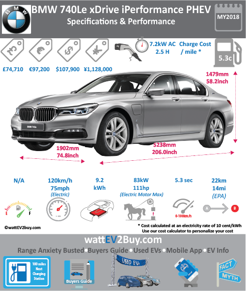 BMW 740Le xDrive iPerformance PHEV Specs wattev2Buy.com 2017 Battery Chemistry Lithium-Ion Battery Capacity kWh 9.2 Battery Nominal rating kWh 6.5 Voltage V 351 Modules Cells 96 Battery Manufacturer Cooling Battery Warranty - years Battery Electric Range - EPA Mi 28.1 Battery Electric Range - EPA km 45 Electric Top Speed - mph 75.0 Electric Top Speed - km/h 120 Acceleration 0 - 37.2mph sec Onboard Charger kW 7.2 LV 1 Charge kW 120V LV 1 Charge Time (Hours) 7 LV 2 Charge kW 7.2 LV 2 Charge Time (Hours) 2.4 LV 3 CCS/Combo kW LV 3 Charge Time (min to 80%) Charge Connector MPGe Combined - miles MPGe Combined - km MPGe City - miles MPGe City - km MPGe Highway - miles MPGe Highway - km Max Power - hp 111 Max Power - kW 82.77281472 Max Torque - lb.ft 184 Max Torque - N.m Electric Motor Electric Motor Output kW 20 Electric Motor Output hp Transmission EU MSRP (before incentives & destination) € 97,200.00 GB MSRP (before incentives & destination) £74,710.00 US MSRP (before incentives & destination) $107,900.00 CHINA MSRP (before incentives & destination) ¥1,128,000.00 MSRP after incentives Combustion 4 Cylinder Extended Range - mile Extended Range - km ICE Max Power - hp 225 ICE Max Power - kW ICE Max Torque - lb.ft 295 ICE Max Torque - N.m ICE Top speed - mph 156.3 ICE Top speed - km/h 250 ICE Acceleration 0 - 62mph sec 5.3 ICE MPGe Combined - miles 117 ICE MPGe Combined - km ICE MPGe City - miles ICE MPGe City - km ICE MPGe Highway - miles ICE MPGe Highway - km ICE Transmission ICE Fuel Consumption l/100km ICE Emission Rating ICE Emissions CO2/mi grams ICE Emissions CO2/km grams Total System Max Power - hp 326 Max Power - kW Max Torque - lb.ft 369 Max Torque - N.m Vehicle Doors Seating Dimensions GVWR (kg) 2650 Curb Weight (kg) 2000 Ground Clearance (mm) Lenght (mm) 5238 Width (mm) 1902 Height (mm) 1479 Wheelbase (mm) 3210 Lenght (inc) 206.0 Width (inc) 74.8 Height (inc) 58.2 Wheelbase (inc) 126.3 Other Chinese Name BMW 740Le插电式混合动力 Model Code