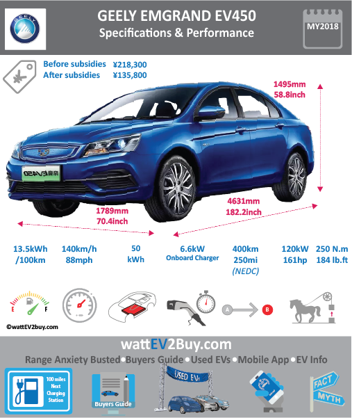 """GEELY EMGRAND EV450 """"DORSETT"""" SPECS wattev2Buy.com 2015 2016 2017 2018 Battery Chemistry Battery Capacity kWh 44.8 44.8 52 Battery Nominal rating kWh Voltage V Amps Ah Cells Modules Weight (kg) 354 384 Cell Type Cooling Cycles Depth of Discharge (DOD) Energy Density Wh/kg 142.07 Battery Manufacturer CATL Battery Warranty - years 8 Battery Warranty - km 150000 Battery Electric Range - at constant 38mph 206 281 Battery Electric Range - at constant 60km/h 330 450 Battery Electric Range - NEDC Mi 158 188 250 Battery Electric Range - NEDC km 253 300 400 Electric Top Speed - mph 88 Electric Top Speed - km/h 140 Acceleration 0 - 100km/h sec 9.3 Acceleration 0 - 50km/h sec 4.3 Onboard Charger kW 3.3 6.6 LV 1 Charge kW LV 1 Charge Time (Hours) 14 7 19 LV 2 Charge kW 10 LV 2 Charge Time (Hours) 4.5 LV 3 CCS/Combo kW LV 3 Charge Time (min to 70%) 45 Charging System kW 60 Charge Connector MPGe Combined - miles MPGe Combined - km MPGe City - miles MPGe City - km MPGe Highway - miles MPGe Highway - km Max Power - hp 127 127.3969 160.9224 Max Power - kW 95 120 Max Torque - lb.ft 180 Max Torque - N.m 240 250 Drivetrain Motor Type Electric Motor - Front Max Power - hp (Electric Max) Max Power - kW (Electric Max) 97 Max Torque - lb.ft (Electric Max) Max Torque - N.m (Electric Max) Electric Motor - Rear Max Power - hp Max Power - kW Max Torque - lb.ft Max Torque - N.m Transmission Energy Consumption kWh/100km 15.8 CHINA MSRP (before incentives & destination) ¥195,000.00 ¥195,800.00 ¥218,300.00 MSRP after incentives ¥138,200.00 ¥135,800.00 Vehicle Doors Seating 5 Dimensions GVWR (kg) 2650 Curb Weight (kg) 1575 1595 Luggage (L) 680 Towing Capacity (lbs) Ground Clearance (mm) Lenght (mm) 4631 4631 Width (mm) 1789 1789 Height (mm) 1495 1495 Wheelbase (mm) 2650 2650 Lenght (inc) 182.2 182.2 Width (inc) 70.4 70.4 Height (inc) 58.8 58.8 Wheelbase (inc) 104.2 104.2 Other Market Class Incentives Safety Level Unveiled First Delivery Mar-18 Based On SAE Autonomous Level Self-Driving System Conne"""