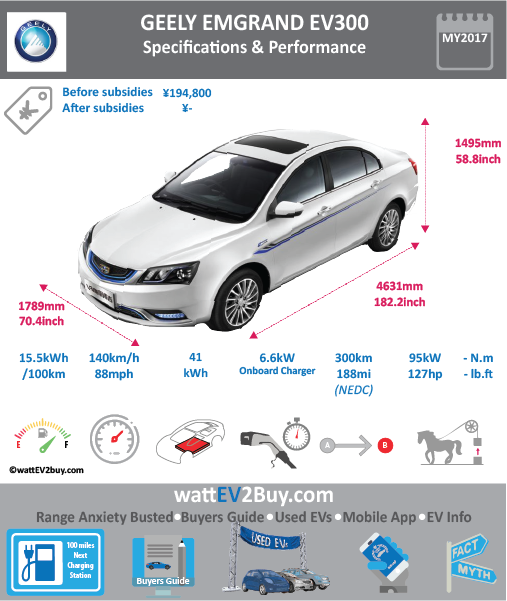 """GEELY EMGRAND EV300 """"DORSETT"""" wattev2Buy.com 2015 2016 2017 2018 Battery Chemistry Battery Capacity kWh 44.8 44.8 52 Battery Nominal rating kWh Voltage V Amps Ah Cells Modules Weight (kg) 354 384 Cell Type Cooling Cycles Depth of Discharge (DOD) Energy Density Wh/kg Battery Manufacturer Battery Warranty - years Battery Warranty - km Battery Electric Range - at constant 38mph 206 281 Battery Electric Range - at constant 60km/h 330 450 Battery Electric Range - NEDC Mi 158 188 250 Battery Electric Range - NEDC km 253 300 400 Electric Top Speed - mph 88 Electric Top Speed - km/h 140 Acceleration 0 - 100km/h sec Acceleration 0 - 50km/h sec 4.3 Onboard Charger kW 3.3 6.6 LV 1 Charge kW LV 1 Charge Time (Hours) 14 7 LV 2 Charge kW 10 LV 2 Charge Time (Hours) 4.5 LV 3 CCS/Combo kW LV 3 Charge Time (min to 70%) 45 Charging System kW 60 Charge Connector MPGe Combined - miles MPGe Combined - km MPGe City - miles MPGe City - km MPGe Highway - miles MPGe Highway - km Max Power - hp 127 127.3969 160.9224 Max Power - kW 95 120 Max Torque - lb.ft 180 Max Torque - N.m 240 Drivetrain Motor Type Electric Motor - Front Max Power - hp Max Power - kW 97 Max Torque - lb.ft Max Torque - N.m Electric Motor - Rear Max Power - hp Max Power - kW Max Torque - lb.ft Max Torque - N.m Transmission Energy Consumption kWh/100km CHINA MSRP (before incentives & destination) ¥195,000.00 Local Currency MSRP Vehicle Doors Seating Dimensions GVWR (kg) Curb Weight (kg) 1575 1595 Payload Capacity (lbs) Towing Capacity (lbs) Ground Clearance (mm) Lenght (mm) 4631 4631 Width (mm) 1789 1789 Height (mm) 1495 1495 Wheelbase (mm) 2650 2650 Lenght (inc) 182.2 182.2 Width (inc) 70.4 70.4 Height (inc) 58.8 58.8 Wheelbase (inc) 104.2 104.2 Other Market Class Incentives Safety Level Unveiled First Delivery Mar-18 Based On SAE Autonomous Level Self-Driving System Connectivity Unique Chinese Name 帝豪 EV Model Code MR7002BEV14 MR7002BEV08 WEBSITE"""