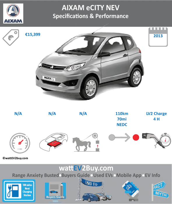 Changes Updated Aixam eCity EV Specs Brand Aixam Model Aixam eCity EV Fuel_Type BEV Chinese Name 0 Model Code 0 Batch 0 Battery Capacity kWh 0 Energy Density Wh/kg 0 Battery Electric Range - at constant 38mph 0 Battery Electric Range - at constant 60km/h 0 Battery Electric Range - NEDC km 110 Battery Electric Range - NEDC Mi 68.75 Battery Electric Range - EPA Mi 0 Battery Electric Range - EPA km 0 Electric Top Speed - mph 0 Electric Top Speed - km/h 0 Acceleration 0 - 100km/h sec 0 Onboard Charger kW 0 LV 2 Charge Time (Hours) 0 LV 3 Charge Time (min to 80%) 0 Energy Consumption kWh/km 0 Max Power - hp (Electric Max) 0 Max Power - kW (Electric Max) 0 CHINA MSRP (before incentives & destination) 0 US MSRP (before incentives & destination) 0 MSRP after incentives 0 Lenght (mm) 0 Width (mm) 0 Height (mm) 0 Wheelbase (mm) 0 Lenght (inc) 0 Width (inc) 0 Height (inc) 0 Wheelbase (inc) 0 Curb Weight (kg) 0