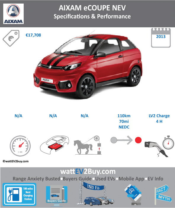 Changes Updated Aixam eCoupe Specs Brand Aixam Model Aixam eCoupe Fuel_Type BEV Chinese Name 0 Model Code 0 Batch 0 Battery Capacity kWh 0 Energy Density Wh/kg 0 Battery Electric Range - at constant 38mph 0 Battery Electric Range - at constant 60km/h 0 Battery Electric Range - NEDC km 110 Battery Electric Range - NEDC Mi 68.75 Battery Electric Range - EPA Mi 0 Battery Electric Range - EPA km 0 Electric Top Speed - mph 0 Electric Top Speed - km/h 0 Acceleration 0 - 100km/h sec 0 Onboard Charger kW 0 LV 2 Charge Time (Hours) 3.5 LV 3 Charge Time (min to 80%) 0 Energy Consumption kWh/km 0 Max Power - hp (Electric Max) 0 Max Power - kW (Electric Max) 0 CHINA MSRP (before incentives & destination) 0 US MSRP (before incentives & destination) 0 MSRP after incentives 0 Lenght (mm) 0 Width (mm) 0 Height (mm) 0 Wheelbase (mm) 0 Lenght (inc) 0 Width (inc) 0 Height (inc) 0 Wheelbase (inc) 0 Curb Weight (kg) 0