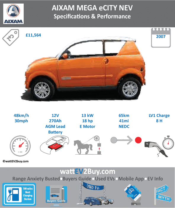 Changes Updated Aixam Mega eCity Specs Brand Aixam Model Aixam Mega eCity Fuel_Type BEV Chinese Name 0 Model Code 0 Batch 0 Battery Capacity kWh 0 Energy Density Wh/kg 0 Battery Electric Range - at constant 38mph 0 Battery Electric Range - at constant 60km/h 0 Battery Electric Range - NEDC km 65 Battery Electric Range - NEDC Mi 41 Battery Electric Range - EPA Mi 0 Battery Electric Range - EPA km 0 Electric Top Speed - mph 30 Electric Top Speed - km/h 48 Acceleration 0 - 100km/h sec 0 Onboard Charger kW 0 LV 2 Charge Time (Hours) 0 LV 3 Charge Time (min to 80%) 0 Energy Consumption kWh/km 0 Max Power - hp (Electric Max) 0 Max Power - kW (Electric Max) 0 CHINA MSRP (before incentives & destination) 0 US MSRP (before incentives & destination) 0 MSRP after incentives 0 Lenght (mm) 0 Width (mm) 0 Height (mm) 0 Wheelbase (mm) 0 Lenght (inc) 0 Width (inc) 0 Height (inc) 0 Wheelbase (inc) 0 Curb Weight (kg) 0