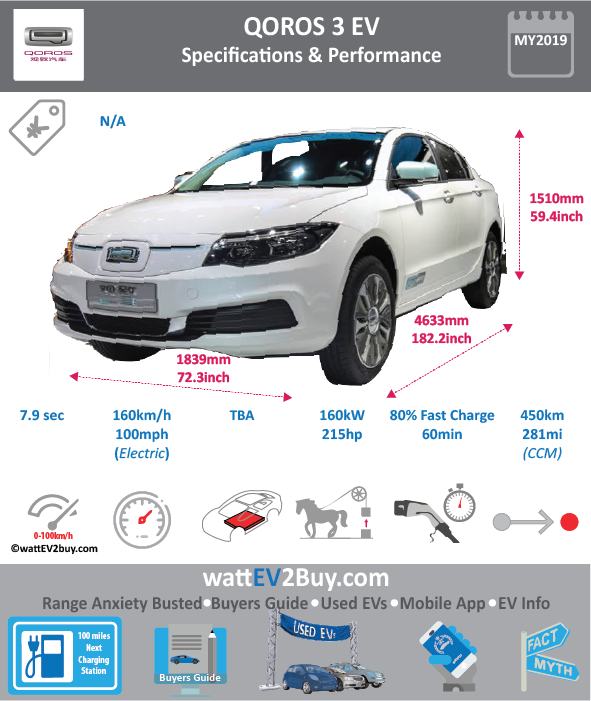 2019 Qoros 3Q Lectric EV Specs	 Brand	Qoros Model	Qoros 3Q Lectric Fuel_Type	BEV Chinese Name	观致汽车-观致3 Model Code	 Batch	 Battery Capacity kWh	 Energy Density Wh/kg	 Battery Electric Range - at constant 38mph	281.25 Battery Electric Range - at constant 60km/h	450 Battery Electric Range - NEDC km	 Battery Electric Range - NEDC Mi	 Battery Electric Range - EPA Mi	 Battery Electric Range - EPA km	 Electric Top Speed - mph	101.25 Electric Top Speed - km/h	162 Acceleration 0 - 100km/h sec	7.9 Onboard Charger kW	 LV 2 Charge Time (Hours)	 LV 3 Charge Time (min to 80%)	60 Energy Consumption kWh/km	 Max Power - hp (Electric Max)	214.5632 Max Power - kW  (Electric Max)	160 CHINA MSRP (before incentives & destination)	 US MSRP (before incentives & destination)	 MSRP after incentives	 Lenght (mm)	4590 Width (mm)	1850 Height (mm)	1498 Wheelbase (mm)	 Lenght (inc)	180.5568759 Width (inc)	72.7734685 Height (inc)	58.92684098 Wheelbase (inc)	 Curb Weight (kg)