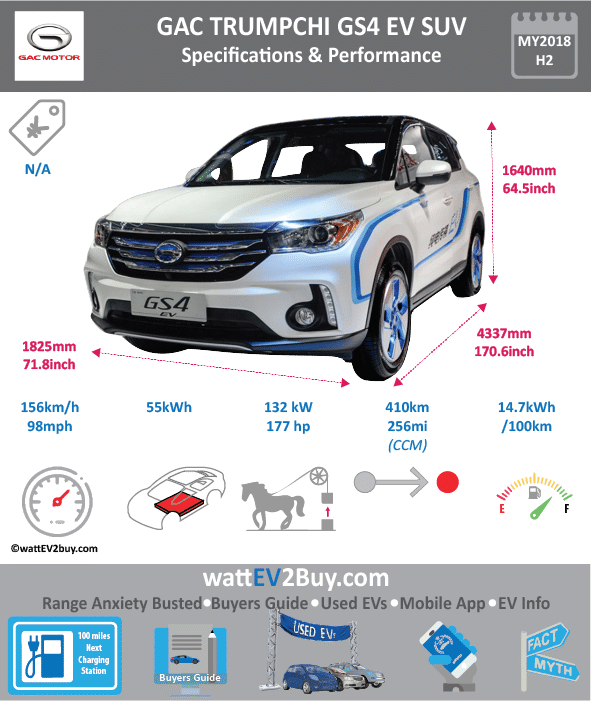 GAC Trumpchi GS4 EV Specs Fuel_Type BEV Chinese Name 传祺GS4EV Model Code GAC6450BEVA0A Batch 0 Battery Capacity kWh 46 Energy Density Wh/kg 120.7 Battery Electric Range - at constant 38mph 0 Battery Electric Range - at constant 60km/h 0 Battery Electric Range - NEDC km 270 Battery Electric Range - NEDC Mi 168.75 Battery Electric Range - EPA Mi 0 Battery Electric Range - EPA km 0 Electric Top Speed - mph 97.5 Electric Top Speed - km/h 156 Acceleration 0 - 100km/h sec 0 Onboard Charger kW 0 LV 2 Charge Time (Hours) 0 LV 3 Charge Time (min to 80%) Energy Consumption kWh/km 0 Max Power - hp (Electric Max) 177.01464 Max Power - kW (Electric Max) 132 CHINA MSRP (before incentives & destination) 0 US MSRP (before incentives & destination) 0 MSRP after incentives 0 Lenght (mm) 4525 Width (mm) 1852 Height (mm) 1685 Wheelbase (mm) 2650 Lenght (inc) 177.9999703 Width (inc) 72.85214252 Height (inc) 66.28286185 Wheelbase (inc) 104.2430765 Curb Weight (kg) 1771