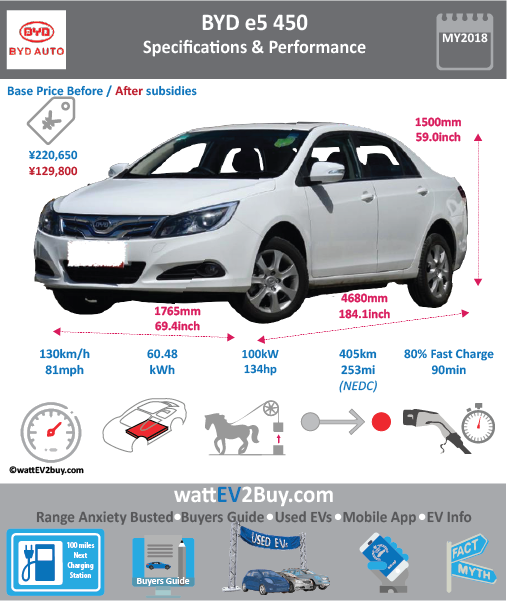 BYD e5 EV450 electric car Specs wattev2Buy.com 2016 2018 Battery Chemistry LiFePO4 Ternary Battery Capacity kWh 52 61 Battery Nominal rating kWh 48 Voltage V Amps Ah Weight (kg) 517 444 Cells Modules Cooling Cycles Depth of Discharge (DOD) Energy Density Wh/kg 101.75 140.97 Battery Manufacturer Battery Warranty - years Battery Electric Range - NEDC Mi 191 250 Battery Electric Range - NEDC km 305 400 Battery Electric Range - at constant 38mph 225 300 Battery Electric Range - at constant 60km/h 360 480 Electric Top Speed - mph 81 Electric Top Speed - km/h 130 Acceleration 0 - 100km/h sec Onboard Charger kW LV 1 Charge kW LV 1 Charge Time (Hours) LV 2 Charge kW LV 2 Charge Time (Hours) LV 3 CCS/Combo kW 40 60 LV 3 Charge Time (min to 80%) 90 Charge Connector MPGe Combined - miles MPGe Combined - km MPGe City - miles MPGe City - km MPGe Highway - miles MPGe Highway - km Max Power - hp (Electric Max) 218 Max Power - kW (Electric Max) 160 Max Torque - lb.ft (Electric Max) Max Torque - N.m (Electric Max) 310 Electric Motor Rear Electric Motor Front Electric Motor Output Transmission Energy Consumption kWh/100km 14.57 MSRP after incentives ¥129,900.00 ¥129,900.00 CHINA MSRP (before incentives & destination) ¥195,900.00 ¥220,650.00 Vehicle Doors Seating Dimensions GVWR (kg) Luggage (L) 450 Curb Weight (kg) 1900 1900 Payload Capacity (lbs) Towing Capacity (lbs) Ground Clearance (mm) Lenght (mm) 4680 Width (mm) 1765 Height (mm) 1500 Wheelbase (mm) 2660 Lenght (inc) 184.1 Width (inc) 69.4 Height (inc) 59.0 Wheelbase (inc) 104.6 Other Market Class First Delivery Safety Level Chinese Name 比亚迪e5 Model Code BYD7005BEV5 BYD7005BEV2 WEBSITE http://www.evhui.com/58598.html?goto=comment