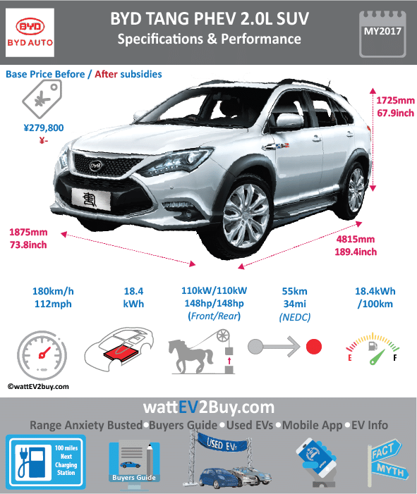 2018 BYD Tang PHEV Specs wattev2Buy.com 2015 2016 2017 2018 Battery Chemistry LiFePO4 Battery Capacity kWh 18.4 20 20 Battery Nominal rating kWh 19 Voltage V Modules Cells Energy Density Wh/kg Weight (kg) 230 198 Battery Manufacturer Cooling 6 Battery Warranty - years 150000 Battery Warranty - km Battery Electric Range - NEDC Mi 50.0 50.625 Battery Electric Range - NEDC km 80 81 Battery Electric Range - EPA Mi Battery Electric Range - EPA km Electric Top Speed - mph Electric Top Speed - km/h Acceleration 0 - 37.2mph sec Onboard Charger kW LV 1 Charge LV 1 Charge Time (Hours) LV 2 Charge 5.5 LV 2 Charge Time (Hours) LV 3 CCS/Combo kW LV 3 Charge Time (min to 80%) Charge Connector MPGe Combined - miles MPGe Combined - km MPGe City - miles MPGe City - km MPGe Highway - miles MPGe Highway - km Electric Motor - Front Yes Max Power - hp (Electric Max) 150 Max Power - kW (Electric Max) 110 Max Torque - lb.ft (Electric Max) 184 Max Torque - N.m (Electric Max) 250 Electric Motor - Rear Yes Max Power - hp 150 Max Power - kW 110 Max Torque - lb.ft 184 Max Torque - N.m 250 Electric Motor Output kW 180 Electric Motor Output hp 241.3836 Transmission Drivetrain Energy Consumption kWh/100km 21.45 Utility Factor CHINA MSRP (before incentives & destination) ¥279,800.00 Combustion 2.0L 4 Cylinder Turbocharged Direct Injection Petrol Extended Range - mile Extended Range - km ICE Max Power - hp 205 ICE Max Power - kW 151 ICE Max Torque - lb.ft ICE Max Torque - N.m 250 ICE Top speed - mph 112.0 ICE Top speed - km/h 180 ICE Acceleration 0 - 62mph sec 4.9 ICE MPGe Combined - miles ICE MPGe Combined - km ICE MPGe City - miles ICE MPGe City - km ICE MPGe Highway - miles ICE MPGe Highway - km ICE Transmission 6 Speed AT ICE Fuel Consumption l/100km 2.0 7.2 ICE Emission Rating ICE Emissions CO2/mi grams ICE Emissions CO2/km grams Total System Max Power - hp 505 Max Power - kW 371 Max Torque - lb.ft 531 Max Torque - N.m 720 Fuel Consumption l/100km 2 MPGe Combined - miles 147 Vehicle Doors Dimensions Fuel tank (l) 53 GVWR (kg) 2895 Curb Weight (kg) 2220 2290 Ground Clearance (mm) Lenght (mm) 4815 4815 4870 Width (mm) 1855 1875 1950 Height (mm) 1720 1725 1725 Wheelbase (mm) 2720 2720 2820 Lenght (inc) 189.4 189.4 191.6 Width (inc) 73.0 73.8 76.7 Height (inc) 67.7 67.9 67.9 Wheelbase (inc) 107.0 107.0 110.9 Other Chinese Name 比亚迪唐 比亚迪唐 Model Code BYD6480STHEV5 BYD6490STHEV WEBSITE