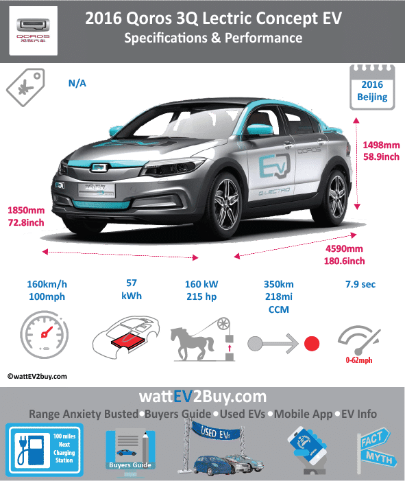 2016 Qoros 3Q Lectric Concept EV Specs	 Brand	Qoros Model	Qoros 3Q Lectric EV Fuel_Type	BEV Chinese Name	观致汽车-观致3 Model Code	0 Batch	0 Battery Capacity kWh	57 Energy Density Wh/kg	0 Battery Electric Range - at constant 38mph	0 Battery Electric Range - at constant 60km/h	0 Battery Electric Range - NEDC km	348.8 Battery Electric Range - NEDC Mi	218 Battery Electric Range - EPA Mi	0 Battery Electric Range - EPA km	0 Electric Top Speed - mph	100 Electric Top Speed - km/h	160 Acceleration 0 - 100km/h sec	7.9 Onboard Charger kW	0 LV 2 Charge Time (Hours)	8 LV 3 Charge Time (min to 80%)	60 Energy Consumption kWh/km	0 Max Power - hp (Electric Max)	214.5632 Max Power - kW  (Electric Max)	160 CHINA MSRP (before incentives & destination)	0 US MSRP (before incentives & destination)	0 MSRP after incentives	0 Lenght (mm)	4590 Width (mm)	1850 Height (mm)	1498 Wheelbase (mm)	2700 Lenght (inc)	180.5568759 Width (inc)	72.7734685 Height (inc)	58.92684098 Wheelbase (inc)	106.209927 Curb Weight (kg)	0