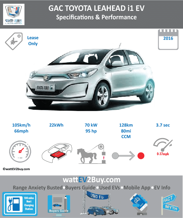 GAC Toyota Leahead i1EV Specs Brand Leahead Model Leahead i1EV Fuel_Type BEV Chinese Name 领志 i1 Model Code GTM70003BEV Batch Battery Capacity kWh 22 Energy Density Wh/kg Battery Electric Range - at constant 38mph Battery Electric Range - at constant 60km/h Battery Electric Range - NEDC km 128 Battery Electric Range - NEDC Mi 80 Battery Electric Range - EPA Mi Battery Electric Range - EPA km Electric Top Speed - mph Electric Top Speed - km/h Acceleration 0 - 100km/h sec Onboard Charger kW LV 2 Charge Time (Hours) LV 3 Charge Time (min to 80%) Energy Consumption kWh/km Max Power - hp (Electric Max) 93.8714 Max Power - kW (Electric Max) 70 CHINA MSRP (before incentives & destination) US MSRP (before incentives & destination) MSRP after incentives Lenght (mm) Width (mm) Height (mm) Wheelbase (mm) Lenght (inc) Width (inc) Height (inc) Wheelbase (inc) Curb Weight (kg) 1255