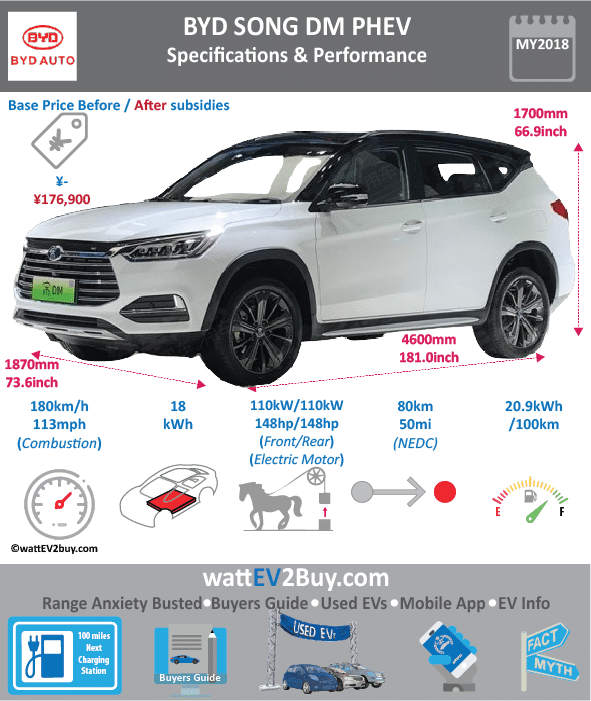 BYD Song DM Specs Dimensions Brand BYD Model BYD Song DM Fuel_Type PHEV Chinese Name 比亚迪宋DM Model Code BYD6460STHEV3 Batch 0 Battery Capacity kWh 18 Energy Density Wh/kg 0 Battery Electric Range - at constant 38mph 0 Battery Electric Range - at constant 60km/h 0 Battery Electric Range - NEDC km 80 Battery Electric Range - EPA Mi 0 Battery Electric Range - NEDC Mi 50 Battery Electric Range - EPA km 0 Electric Top Speed - mph 0 Electric Top Speed - km/h 0 Acceleration 0 - 100km/h sec Onboard Charger kW LV 2 Charge Time (Hours) 41916 LV 3 Charge Time (min to 80%) 0 Energy Consumption kWh/km 0 Max Power - hp (Electric Max) 150 Max Power - kW (Electric Max) 110 CHINA MSRP (before incentives & destination) 215900 US MSRP (before incentives & destination) 0 MSRP after incentives 155800 Lenght (mm) 4600 Width (mm) 1870 Height (mm) 1700 Wheelbase (mm) 2660 Lenght (inc) 180.950246 Width (inc) 73.5602087 Height (inc) 66.872917 Wheelbase (inc) 104.6364466 Curb Weight (kg) 2110