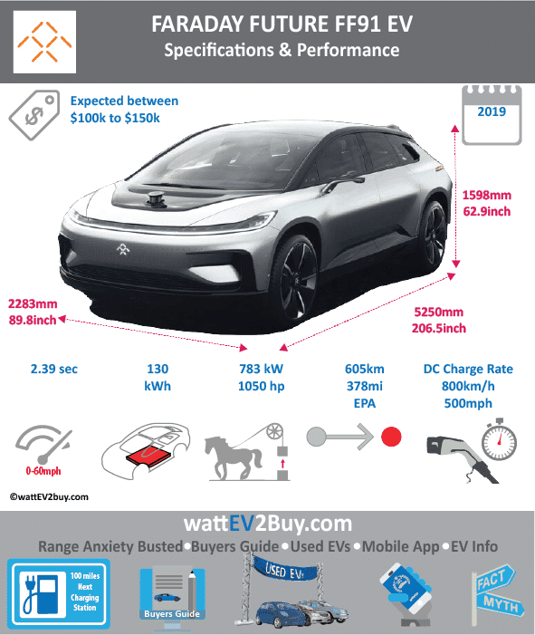 FARADAY FUTURE FF91 SPECS wattev2Buy.com 2017 Battery Chemistry Battery Capacity kWh 130 Battery Nominal rating kWh Voltage V Amps Ah Cells Modules Efficiency Weight (kg) Cell Type SOC Cooling Cycles Battery Type Depth of Discharge (DOD) Energy Density Wh/kg Battery Manufacturer Battery Warranty - years Battery Warranty - km Battery Warranty - miles Battery Electric Range - at constant 38mph Battery Electric Range - at constant 60km/h Battery Electric Range - NEDC Mi 437.5 Battery Electric Range - NEDC km 700 Battery Electric Range - CCM Mi Battery Electric Range - CCM km Battery Electric Range - EPA Mi 378 Battery Electric Range - EPA km 605 Electric Top Speed - mph Electric Top Speed - km/h Acceleration 0 - 100km/h sec Acceleration 0 - 50km/h sec Acceleration 0 - 62mph sec Acceleration 0 - 60mph sec 2.39 Acceleration 0 - 37.2mph sec Wireless Charging Direct Current Fast Charge kW Charger Efficiency Onboard Charger kW Onboard Charger Optional kW Charging Cord - amps Charging Cord - volts LV 1 Charge kW LV 1 Charge Time (Hours) LV 2 Charge kW LV 2 Charge Time (Hours) 9 LV 3 CCS/Combo kW LV 3 Charge Time (min to 70%) LV 3 Charge Time (min to 80%) LV 3 Charge Time (mi) 500 per hour LV 3 Charge Time (km) Supercharger Charging System kW Charger Output Charge Connector Power Outlet kW Power Outlet Amps MPGe Combined - miles MPGe Combined - km MPGe City - miles MPGe City - km MPGe Highway - miles MPGe Highway - km Max Power - hp (Electric Max) 1050 Max Power - kW (Electric Max) 783 Max Torque - lb.ft (Electric Max) Max Torque - N.m (Electric Max) Drivetrain Generator Motor Type Electric Motor Manufacturer Electric Motor Output kW Electric Motor Output hp Transmission Electric Motor - Rear Max Power - hp (Rear) Max Power - kW (Rear) Max Torque - lb.ft (Rear) Max Torque - N.m (Rear) Electric Motor - Front Max Power - hp (Front) Max Power - kW (Front) Max Torque - lb.ft (Front) Max Torque - N.m (Front) Energy Consumption kWh/100km Energy Consumption kWh/100miles Deposit GB Battery Lease per month EU Battery Lease per month China Battery Lease per month MSRP (expected) EU MSRP (before incentives & destination) GB MSRP (before incentives & destination) US MSRP (before incentives & destination) $300,000.00 CHINA MSRP (before incentives & destination) ¥2,000,000.00 Local Currency MSRP MSRP after incentives Vehicle Trims Doors Seating Dimensions Luggage (L) Luggage Max (L) GVWR (kg) GVWR (lbs) Curb Weight (kg) Curb Weight (lbs) Payload Capacity (kg) Payload Capacity (lbs) Towing Capacity (lbs) Max Load Height (m) Ground Clearance (inc) Ground Clearance (mm) Lenght (mm) 5250 Width (mm) 2283 Height (mm) 1598 Wheelbase (mm) 3200 Lenght (inc) 206.5 Width (inc) 89.8 Height (inc) 62.9 Wheelbase (inc) 125.9 Other Utility Factor Auto Show Unveil Availability Market Segment LCD Screen (inch) Class Safety Level Unveiled Relaunch First Delivery Chassis designed Based On AKA Self-Driving System SAE Autonomous Level Connectivity Unique Extras Incentives Home Charge Installation Public Charging Subsidy Chinese Name Model Code WEBSITE