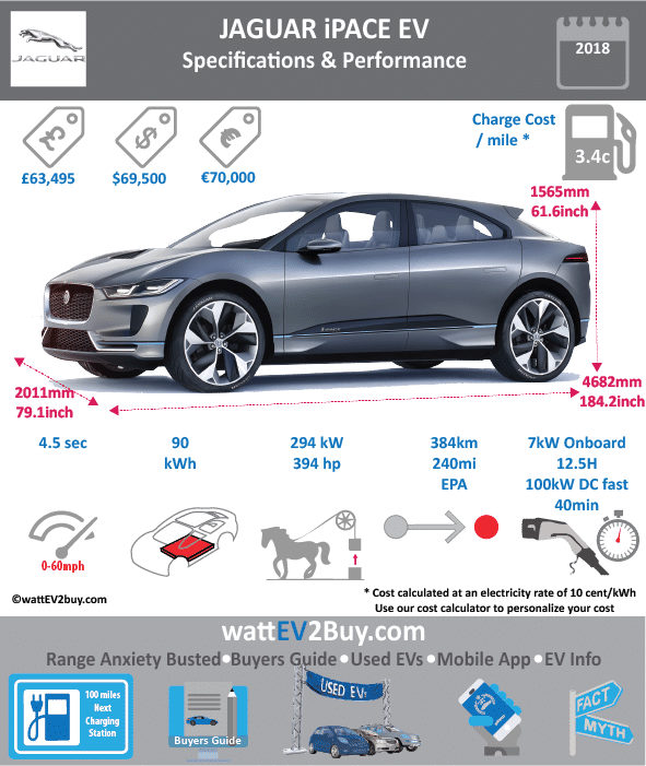 JAGUAR i-PACE EV Specs wattev2Buy.com 2018 Battery Chemistry Battery Capacity kWh 90 Battery Nominal rating kWh Voltage V Amps Ah Cells Modules Weight (kg) Cell Type Cooling Cycles Depth of Discharge (DOD) 70% Energy Density Wh/kg Battery Manufacturer Battery Warranty - years 8 Battery Warranty - km 160000 Battery Electric Range - EPA Mi 240 Battery Electric Range - EPA km 384 Battery Electric Range - NEDC Mi 313 Battery Electric Range - NEDC km 500 Electric Top Speed - mph Electric Top Speed - km/h Acceleration 0 - 60mph sec 4.5 Acceleration 0 - 100km/h sec Acceleration 0 - 50km/h sec Onboard Charger kW 7 LV 1 Charge kW LV 1 Charge Time (Hours) LV 2 Charge kW LV 2 Charge Time (Hours) 12.9 LV 3 CCS/Combo kW 50 LV 3 Charge Time (min to 80%) 85 Charging System kW 100 Charge Connector MPGe Combined - miles MPGe Combined - km MPGe City - miles MPGe City - km MPGe Highway - miles MPGe Highway - km Max Power - hp (Electric Max) 394 Max Power - kW (Electric Max) 293.8062072 Max Torque - lb.ft (Electric Max) 512 Max Torque - N.m (Electric Max) 700 Drivetrain AWD Motor Type Electric Motor - Front Yes Max Power - hp Max Power - kW Max Torque - lb.ft Max Torque - N.m Electric Motor - Rear Yes Max Power - hp Max Power - kW Max Torque - lb.ft Max Torque - N.m Transmission Energy Consumption kWh/100km EU MSRP (before incentives & destination) 71000 NOK MSRP (before incentives & destination) GB MSRP (before incentives & destination) 63495 US MSRP (before incentives & destination) 69500 JAP MSRP (before incentives & destination) CHINA MSRP (before incentives & destination) MSRP after incentives Vehicle Doors Seating 5 Dimensions GVWR (kg) Curb Weight (kg) Payload Capacity (lbs) Towing Capacity (lbs) Luggage (L) 530 Ground Clearance (mm) Lenght (mm) 4685 Width (mm) 1896 Height (mm) 1558 Wheelbase (mm) Lenght (inc) 184.3 Width (inc) 74.6 Height (inc) 61.3 Wheelbase (inc) Other Market Class Incentives Safety Level Unveiled 2016 First Delivery H2 2018 Based On SAE Autonomous Level Self