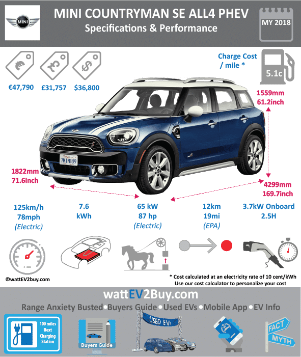 MINI Cooper S E Countryman ALL4 PHEV Specs wattev2Buy.com 2017 Battery Chemistry Battery Capacity kWh 7.6 Battery Nominal rating kWh 5.8 Voltage V Amps Ah Cells Modules Weight (kg) Cell Type SOC Cooling Cycles Battery Type Depth of Discharge (DOD) Energy Density Wh/kg Battery Manufacturer Battery Warranty - years 6 Battery Warranty - km 100000 Battery Warranty - miles Battery Electric Range - at constant 38mph Battery Electric Range - at constant 60km/h Battery Electric Range - JC08 Mi Battery Electric Range - JC08 km Battery Electric Range - NEDC Mi 25 Battery Electric Range - NEDC km 41 Battery Electric Range - CCM Mi Battery Electric Range - CCM km Battery Electric Range - EPA Mi 12 Battery Electric Range - EPA km 19.2 Electric Top Speed - mph 78 Electric Top Speed - km/h 125 Acceleration 0 - 100km/h sec Acceleration 0 - 50km/h sec Acceleration 0 - 62mph sec Acceleration 0 - 60mph sec Acceleration 0 - 37.2mph sec Wireless Charging Direct Current Fast Charge kW Onboard Charger kW 3.7 Charger Efficiency Charging Cord - amps Charging Cord - volts LV 1 Charge kW LV 1 Charge Time (Hours) 3.25 LV 2 Charge kW LV 2 Charge Time (Hours) 2.25 LV 3 CCS/Combo kW LV 3 Charge Time (min to 70%) LV 3 Charge Time (min to 80%) LV 3 Charge Time (mi) LV 3 Charge Time (km) Charging System kW Charger Output Charge Connector Power Outlet kW Power Outlet Amps MPGe Combined - miles MPGe Combined - km MPGe City - miles MPGe City - km MPGe Highway - miles MPGe Highway - km Max Power - hp (Electric Max) 87.1663 Max Power - kW (Electric Max) 65 Max Torque - lb.ft (Electric Max) Max Torque - N.m (Electric Max) Drivetrain Electric Motor Manufacturer Generator Electric Motor - Front Max Power - hp (Front) Max Power - kW (Front) Max Torque - lb.ft (Front) Max Torque - N.m (Front) Electric Motor - Rear Max Power - hp (Rear) Max Power - kW (Rear) Max Torque - lb.ft (Rear) Max Torque - N.m (Rear) Motor Type Electric Motor Output kW Electric Motor Output hp Electric Motor Transmission Energy Consumption kWh/100km Energy Consumption kWh/100miles Deposit Lease pm GB Battery Lease per month EU Battery Lease per month MSRP (expected) EU MSRP (before incentives & destination) GB MSRP (before incentives & destination) £31,575.00 US MSRP (before incentives & destination) $36,800.00 NOK MSRP (before incentives & destination) 1,155,484.00 kr CHINA MSRP (before incentives & destination) MSRP after incentives Vehicle Trims Doors 5 Seating 5 Dimensions Fuel tank (gal) Fuel tank (L) Luggage (L) 405 GVWR (kg) 1470 GVWR (lbs) Curb Weight (kg) Curb Weight (lbs) Payload Capacity (kg) Payload Capacity (lbs) Towing Capacity (lbs) Max Load Height (m) Ground Clearance (inc) Ground Clearance (mm) Lenght (mm) 4313 Width (mm) 1821 Height (mm) 1557 Wheelbase (mm) 2670 Lenght (inc) 169.7 Width (inc) 71.6 Height (inc) 61.2 Wheelbase (inc) 105.0 Combustion Extended Range - mile Extended Range - km ICE Max Power - hp 134.102 ICE Max Power - kW 100 ICE Max Torque - lb.ft ICE Max Torque - N.m ICE Top speed - mph 125 ICE Top speed - km/h 200 ICE Acceleration 0 - 50km/h sec ICE Acceleration 0 - 62mph sec 6.8 ICE Acceleration 0 - 60mph sec ICE MPGe Combined - miles ICE MPGe Combined - km ICE MPGe City - miles ICE MPGe City - km ICE MPGe Highway - miles ICE MPGe Highway - km ICE Transmission ICE Fuel Consumption l/100km ICE MPG Fuel Efficiency ICE Emission Rating ICE Emissions CO2/mi grams ICE Emissions CO2/km grams 52 Total System Total Output kW 165 Total Output hp 224 Total Tourque lb.ft Total Tourque N.m MPGe Electric Only - miles Fuel Consumption l/100km 2.3 Emission Rating Other Utility Factor Auto Show Unveil Market Segment Reveal Date Class Safety Level Unveiled Relaunch First Delivery Chassis designed Based On AKA Self-Driving System SAE Autonomous Level Connectivity Unique Extras Incentives Home Charge Installation Public Charging Subsidy Chinese Name Model Code Website