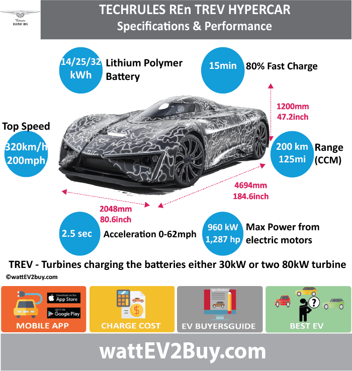 Techrules Ren TREV Hypercar Specs wattev2Buy.com 2017 Battery Chemistry Lithium Poylmer Battery Capacity kWh Battery Nominal rating kWh 14/25/32 Voltage V 710-800 Amps Ah Cells Modules Weight (kg) Cell Type SOC Cooling Cycles 100000 Battery Type Depth of Discharge (DOD) Energy Density Wh/kg Battery Manufacturer Battery Warranty - years Battery Warranty - km Battery Warranty - miles Battery Electric Range - at constant 38mph Battery Electric Range - at constant 60km/h Battery Electric Range - JC08 Mi Battery Electric Range - JC08 km Battery Electric Range - NEDC Mi Battery Electric Range - NEDC km Battery Electric Range - CCM Mi 125 Battery Electric Range - CCM km 200 Battery Electric Range - EPA Mi Battery Electric Range - EPA km Electric Top Speed - mph 200 Electric Top Speed - km/h 320 Acceleration 0 - 100km/h sec Acceleration 0 - 50km/h sec Acceleration 0 - 62mph sec Acceleration 0 - 60mph sec Acceleration 0 - 37.2mph sec Wireless Charging Direct Current Fast Charge kW Onboard Charger kW Charger Efficiency Charging Cord - amps Charging Cord - volts LV 1 Charge kW LV 1 Charge Time (Hours) LV 2 Charge kW LV 2 Charge Time (Hours) LV 3 CCS/Combo kW LV 3 Charge Time (min to 70%) LV 3 Charge Time (min to 80%) 15 LV 3 Charge Time (mi) LV 3 Charge Time (km) Charging System kW Turbines charging the batteries either 30kW or high power density two 80kW turbine Charger Output Charge Connector Power Outlet kW Power Outlet Amps MPGe Combined - miles MPGe Combined - km MPGe City - miles MPGe City - km MPGe Highway - miles MPGe Highway - km Max Power - hp (Electric Max) 1287.3792 Max Power - kW (Electric Max) 960 Max Torque - lb.ft (Electric Max) Max Torque - N.m (Electric Max) 7800 Drivetrain Electric Motor Manufacturer Generator 7800 Electric Motor - Front Max Power - hp (Front) Max Power - kW (Front) Max Torque - lb.ft (Front) Max Torque - N.m (Front) 1500 Electric Motor - Rear Max Power - hp (Rear) Max Power - kW (Rear) Max Torque - lb.ft (Rear) Max Torque - N.m (Rear) 780 Motor Type Electric Motor Output kW Electric Motor Output hp Electric Motor Transmission Energy Consumption kWh/100km Energy Consumption kWh/100miles Deposit Lease pm GB Battery Lease per month EU Battery Lease per month MSRP (expected) EU MSRP (before incentives & destination) GB MSRP (before incentives & destination) US MSRP (before incentives & destination) CHINA MSRP (before incentives & destination) MSRP after incentives Vehicle Trims Doors Seating Dimensions Fuel tank (gal) Fuel tank (L) 80 Luggage (L) GVWR (kg) GVWR (lbs) Curb Weight (kg) 1630 Curb Weight (lbs) Payload Capacity (kg) Payload Capacity (lbs) Towing Capacity (lbs) Max Load Height (m) Ground Clearance (inc) Ground Clearance (mm) Lenght (mm) 4694 Width (mm) 2048 Height (mm) 1200 Wheelbase (mm) 2723 Lenght (inc) 184.6 Width (inc) 80.6 Height (inc) 47.2 Wheelbase (inc) 107.1 Combustion Extended Range - mile 1250 Extended Range - km 2000 ICE Max Power - hp ICE Max Power - kW ICE Max Torque - lb.ft ICE Max Torque - N.m ICE Top speed - mph ICE Top speed - km/h ICE Acceleration 0 - 50km/h sec ICE Acceleration 0 - 62mph sec 2.5 ICE Acceleration 0 - 60mph sec ICE MPGe Combined - miles ICE MPGe Combined - km ICE MPGe City - miles ICE MPGe City - km ICE MPGe Highway - miles ICE MPGe Highway - km ICE Transmission ICE Fuel Consumption l/100km ICE MPG Fuel Efficiency ICE Emission Rating ICE Emissions CO2/mi grams ICE Emissions CO2/km grams Total System Total Output kW Total Output hp Total Tourque lb.ft Total Tourque N.m MPGe Electric Only - miles Fuel Consumption l/100km 7.5 Emission Rating Other Utility Factor Auto Show Unveil Market Segment Reveal Date Class Assembly Safety Level Unveiled Relaunch First Delivery Chassis designed Based On AKA Self-Driving System SAE Autonomous Level Connectivity Unique Extras Incentives Home Charge Installation Public Charging Subsidy Chinese Name Model Code Website