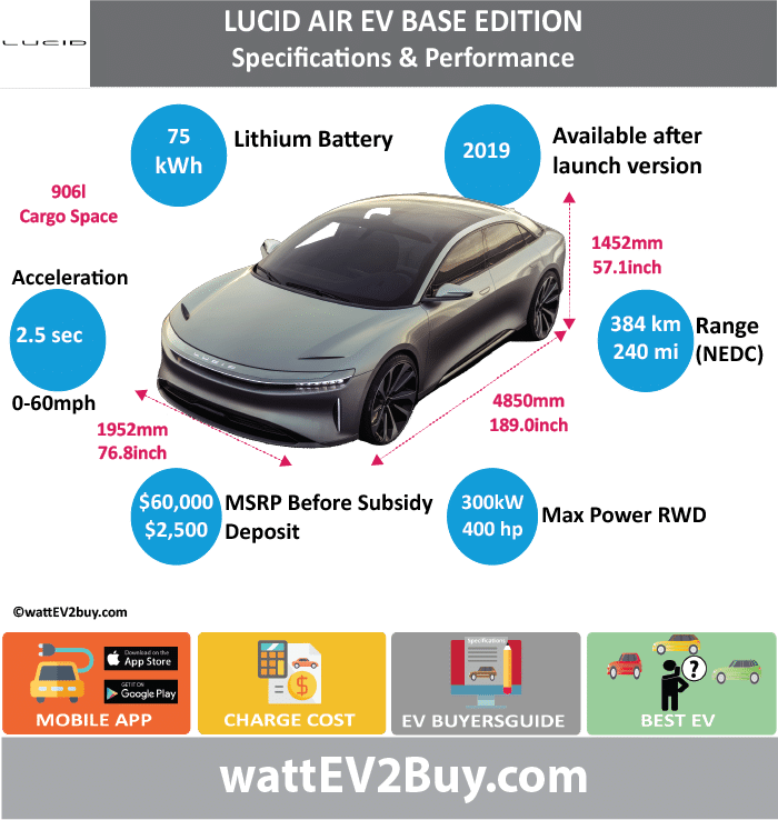 LUCID AIR (base version)	 wattev2Buy.com	2019 Battery Chemistry	 Battery Capacity kWh	75 Battery Nominal rating kWh	 Voltage V	 Amps Ah	 Cells	 Modules	 Weight (kg)	 Cell Type	 SOC	 Cooling	 Cycles	 Battery Type	 Depth of Discharge (DOD)	 Energy Density Wh/kg	325 Battery Manufacturer	 Battery Warranty - years	 Battery Warranty - km	 Battery Warranty - miles	 Battery Electric Range - at constant 38mph	 Battery Electric Range - at constant 60km/h	 Battery Electric Range - NEDC Mi	240 Battery Electric Range - NEDC km	384 Battery Electric Range - CCM Mi	 Battery Electric Range - CCM km	 Battery Electric Range - EPA Mi	 Battery Electric Range - EPA km	 Electric Top Speed - mph	 Electric Top Speed - km/h	 Acceleration 0 - 100km/h sec	 Acceleration 0 - 50km/h sec	 Acceleration 0 - 62mph sec	 Acceleration 0 - 60mph sec	2.5 Acceleration 0 - 37.2mph sec	 Wireless Charging	 Direct Current Fast Charge kW	 Onboard Charger kW	 Charging Cord - amps	 Charging Cord - volts	 LV 1 Charge kW	 LV 1 Charge Time (Hours)	 LV 2 Charge kW	 LV 2 Charge Time (Hours)	 LV 3 CCS/Combo kW	 LV 3 Charge Time (min to 70%)	 LV 3 Charge Time (min to 80%)	 LV 3 Charge Time (mi)	 LV 3 Charge Time (km)	 Charging System kW	 Charger Output	 Charge Connector	 Power Outlet kW	 Power Outlet Amps	 MPGe Combined - miles	 MPGe Combined - km	 MPGe City - miles	 MPGe City - km	 MPGe Highway - miles	 MPGe Highway - km	 Max Power - hp	 Max Power - kW	 Max Torque - lb.ft	 Max Torque - N.m	 Drivetrain	 Generator	 Motor Type	 Electric Motor Output kW	 Transmission	 Electric Motor - Front	 FWD Max Power - hp	 FWD Max Power - kW	 FWD Max Torque - lb.ft	 FWD Max Torque - N.m	 Electric Motor - Rear	1 RWD Max Power - hp	400 RWD Max Power - kW	298.2804134 RWD Max Torque - lb.ft	 RWD Max Torque - N.m	 Energy Consumption kWh/100km	 Energy Consumption kWh/100miles	 Deposit	 $2,500.00  Battery Lease per month	 MSRP (expected)	 US MSRP (before incentives & destination)	 $60,000.00  MSRP after incentives	 $52,500.00  Vehicle	 Trims	 Doors	 Seating	 Dimensions	 Luggage (L)	906 GVWR (kg)	 GVWR (lbs)	 Curb Weight (kg)	 Curb Weight (lbs)	 Payload Capacity (kg)	 Payload Capacity (lbs)	 Towing Capacity (lbs)	 Max Load Height (m)	 Ground Clearance (inc)	 Ground Clearance (mm)	 Lenght (mm)	4805 Width (mm)	1952 Height (mm)	1452 Wheelbase (mm)	 Lenght (inc)	189.0 Width (inc)	76.8 Height (inc)	57.1 Wheelbase (inc)	 Other	 Utility Factor	 Auto Show Unveil	 Market	 Segment	 Class	 Safety Level	 Unveiled	Dec-16 Relaunch	 First Delivery	2019 Chassis designed	 Based On	 AKA	 Self-Driving System	Yes SAE Autonomous Level	 Connectivity	 Unique	 Extras	 Incentives	 Home Charge Installation	 Public Charging	 Subsidy	 WEBSITE