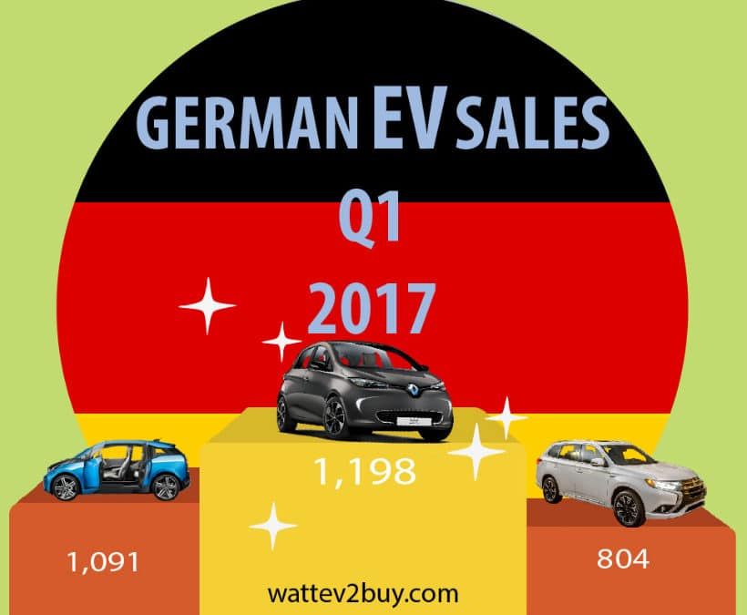 German EV sales sky-rockets 77% year-on-year