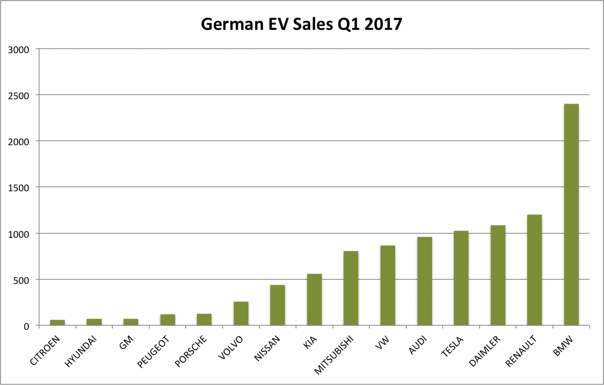 german-ev-sales-q1 2017 graph