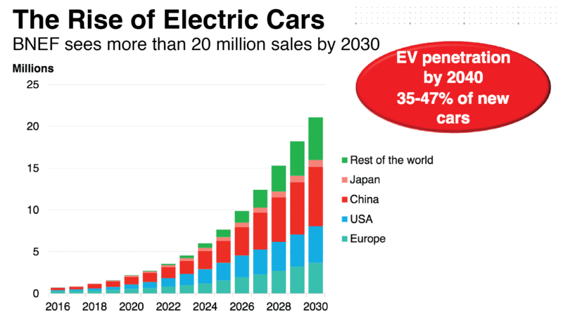 electric car news