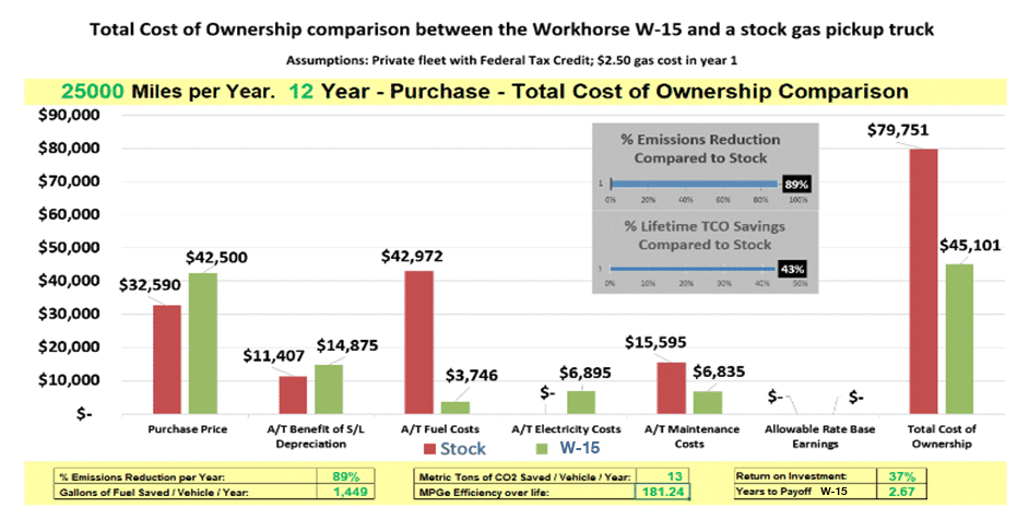 cost-of-ownership workhorse w 15 wattev2buy
