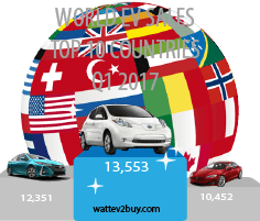 Top 10 EV Countries Q1 EV sales – USA beats China
