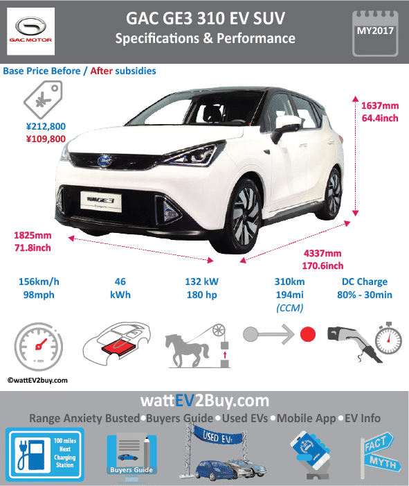 GAC GE3 EV SUV wattev2Buy.com 2018 Battery Chemistry Lithium-Ion Battery Capacity kWh 46 Battery Nominal rating kWh Voltage V Amps Ah Cells Modules Weight (kg) 381 Cell Type Cooling Cycles Depth of Discharge (DOD) Energy Density Wh/kg 120 Battery Manufacturer Ningde Times New Energy Technology Co. Battery Warranty - years Battery Warranty - km Battery Electric Range - at constant 38mph Battery Electric Range - at constant 60km/h Battery Electric Range - NEDC Mi 238 Battery Electric Range - NEDC km 381 Electric Top Speed - mph 98 Electric Top Speed - km/h 156 Acceleration 0 - 100km/h sec 9.3 Acceleration 0 - 50km/h sec 4 Onboard Charger kW LV 1 Charge kW LV 1 Charge Time (Hours) LV 2 Charge kW LV 2 Charge Time (Hours) 8 LV 3 CCS/Combo kW LV 3 Charge Time (min to 80%) 30 Charge Connector MPGe Combined - miles MPGe Combined - km MPGe City - miles MPGe City - km MPGe Highway - miles MPGe Highway - km Max Power - hp 180 Max Power - kW 132 Max Torque - lb.ft Max Torque - N.m 290 Drivetrain Electric Motor - Rear Electric Motor - Front Motor Type Electric Motor Output kW Transmission Energy Consumption kWh/100km CHINA MSRP (before incentives & destination) ¥222,800.00 MSRP after incentives ¥150,200.00 Vehicle Doors 5 Seating 5 Dimensions GVWR (kg) Curb Weight (kg) 1667 Payload Capacity (lbs) Towing Capacity (lbs) Ground Clearance (mm) Lenght (mm) 4337 Width (mm) 1825 Height (mm) 1662 Wheelbase (mm) 2560 Lenght (inc) 170.6 Width (inc) 71.8 Height (inc) 65.4 Wheelbase (inc) 100.7 Other Market Class Incentives Safety Level Unveiled Chinese Name 传祺 GE3 Model Code GAC7000BEVH0A WEBSITE