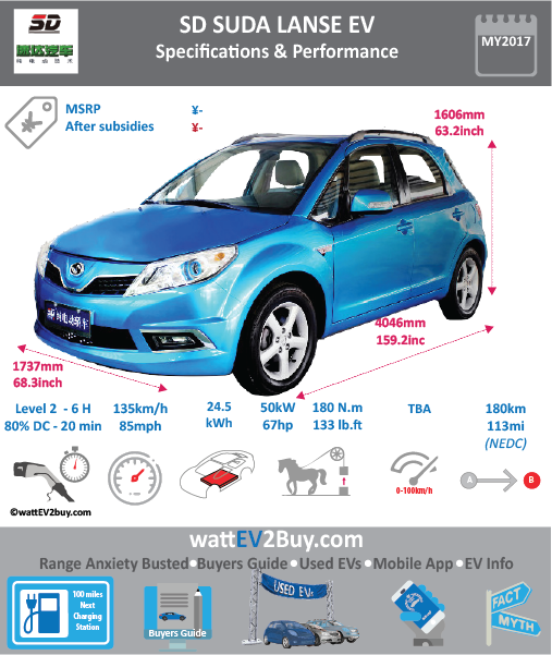 Henan Suda Lanse EV Specs Brand SD Model Henan Suda Lanse Model Year 2017 Fuel_Type BEV Chinese Name 0 Model Code 0 Battery Capacity kWh 24.5 Battery Nominal rating kWh 0 Energy Density Wh/kg 0 Battery Electric Range - at constant 38mph 187.5 Battery Electric Range - at constant 60km/h 300 WLTP g CO2/km CO2 Emissions (WLTP) g/km BEV Range - NEDC km 180 BEV - NEDC Mi 112.5 EPA BEV Range - km 0 EPA BEV Range - Mi 0 Extended Range - mile BEV Range - WLTP km 0 BEV Range - WLTP Mi 0 Electric Top Speed - mph 84.375 Electric Top Speed - km/h 135 Acceleration 0 - 100km/h sec 0 Onboard Charger kW 0 LV 2 Charge Time (Hours) 6 LV 3 Charge Time (min to 80%) 20 Energy Consumption kWh/km 0 Max Power - hp (Electric Max) 67.051 Max Power - kW (Electric Max) 50 CHINA MSRP (before incentives & destination) 0 US MSRP (before incentives & destination) 0 MSRP after incentives 0 Lenght (mm) 4046 Width (mm) 1737 Height (mm) 1606 Wheelbase (mm) 0 Lenght (inc) 159.1575425 Width (inc) 68.32838637 Height (inc) 63.17523806 Wheelbase (inc) 98.342525 Curb Weight (kg) 1330