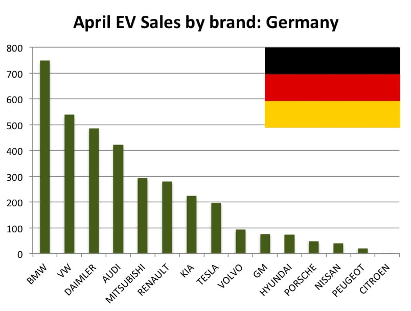 German ev-sales-april-graph