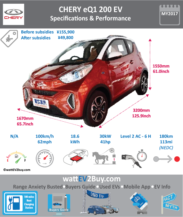 CHERY eQ1 EV Specs wattev2Buy.com 2017 Battery Chemistry Battery Capacity kWh 18.6 Battery Nominal rating kWh Voltage V Amps Ah Cells Modules Weight (kg) 170 Cell Type Cooling Cycles Depth of Discharge (DOD) Energy Density Wh/kg Battery Manufacturer Battery Warranty - years Battery Warranty - km Battery Electric Range - at constant 38mph Battery Electric Range - at constant 60km/h Battery Electric Range - NEDC Mi 113 Battery Electric Range - NEDC km 180 Electric Top Speed - mph Electric Top Speed - km/h 100 Acceleration 0 - 100km/h sec Acceleration 0 - 50km/h sec Onboard Charger kW LV 1 Charge kW LV 1 Charge Time (Hours) LV 2 Charge kW LV 2 Charge Time (Hours) 6 LV 3 CCS/Combo kW LV 3 Charge Time (min to 80%) 90 Charge Connector MPGe Combined - miles MPGe Combined - km MPGe City - miles MPGe City - km MPGe Highway - miles MPGe Highway - km Max Power - hp 41 Max Power - kW 30 Max Torque - lb.ft Max Torque - N.m 120 Drivetrain Electric Motor - Rear Electric Motor - Front Motor Type Electric Motor Output kW Transmission Energy Consumption kWh/100km MSRP before incentives ¥155,800.00 MSRP after incentives ¥49,800.00 Vehicle Doors Seating Dimensions GVWR (kg) Curb Weight (kg) 880 Payload Capacity (lbs) Towing Capacity (lbs) Ground Clearance (mm) Lenght (mm) 3200 Width (mm) 1670 Height (mm) 1550 Wheelbase (mm) 2150 Lenght (inc) 125.9 Width (inc) 65.7 Height (inc) 61.0 Wheelbase (inc) 84.6 Other Market Class Incentives Safety Level Unveiled Unique Model Code SQR7000BEVJ724 Chinese Name 奇瑞eQ1 Website