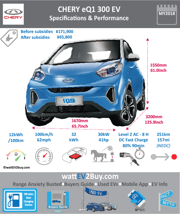 CHERY eQ1 EV Specs wattev2Buy.com 2017 2018 Battery Chemistry Ternary Battery Capacity kWh 18.6 32 Battery Nominal rating kWh Voltage V Amps Ah Cells Modules Weight (kg) 170 237 Cell Type Cooling Cycles Depth of Discharge (DOD) Energy Density Wh/kg Battery Manufacturer Battery Warranty - years Battery Warranty - km Battery Electric Range - at constant 38mph 112.5 187.5 Battery Electric Range - at constant 60km/h 180 300 Battery Electric Range - NEDC Mi 94 156.9 Battery Electric Range - NEDC km 151 251 Electric Top Speed - mph 63 63 Electric Top Speed - km/h 100 100 Acceleration 0 - 100km/h sec Acceleration 0 - 50km/h sec 6 Onboard Charger kW LV 1 Charge kW LV 1 Charge Time (Hours) LV 2 Charge kW LV 2 Charge Time (Hours) 6 8 LV 3 CCS/Combo kW LV 3 Charge Time (min to 80%) 90 30 Charge Connector MPGe Combined - miles MPGe Combined - km MPGe City - miles MPGe City - km MPGe Highway - miles MPGe Highway - km Max Power - hp (Electric Max) 41 Max Power - kW (Electric Max) 30 Max Torque - lb.ft (Electric Max) Max Torque - N.m (Electric Max) 120 Drivetrain Electric Motor - Rear Electric Motor - Front Motor Type Electric Motor Output kW Transmission Energy Consumption kWh/100km MSRP before incentives ¥155,800.00 MSRP after incentives ¥49,800.00 $65,800 Vehicle Doors Seating Dimensions GVWR (kg) Curb Weight (kg) 880 985 Payload Capacity (lbs) Towing Capacity (lbs) Ground Clearance (mm) Lenght (mm) 3200 Width (mm) 1670 Height (mm) 1550 Wheelbase (mm) 2150 Lenght (inc) 125.9 Width (inc) 65.7 Height (inc) 61.0 Wheelbase (inc) 84.6 Other Market Class Incentives Safety Level Unveiled Unique Model Code SQR7000BEVJ724 SQR7000BEVJ725 Chinese Name 奇瑞eQ1 Website