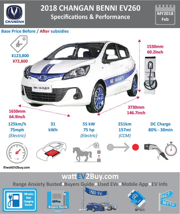 Changan Benni EV260 Specs wattev2Buy.com 2016 2018 Battery Chemistry Ternary lithium Battery Capacity kWh 27.5 31 Battery Nominal rating kWh Voltage V Amps Ah Cells Modules Cooling Liquid Cycles Depth of Discharge (DOD) Energy Density Wh/kg Battery Manufacturer Ningde Battery Warranty - years 8 Battery Warranty - km 120000 Battery Electric Range - NEDC Mi 131 156.875 Battery Electric Range - NEDC km 210 251 Battery Electric Range - at constant 38mph 125 187.5 Battery Electric Range - at constant 60km/h 200 300 Electric Top Speed - mph Electric Top Speed - km/h 125 Acceleration 0 - 50km/h sec 5.1 Onboard Charger kW LV 1 Charge kW LV 1 Charge Time (Hours) LV 2 Charge kW LV 2 Charge Time (Hours) 8 LV 3 CCS/Combo kW LV 3 Charge Time (min to 80%) Yes Charge Connector MPGe Combined - miles MPGe Combined - km MPGe City - miles MPGe City - km MPGe Highway - miles MPGe Highway - km Max Power - hp (Electric Max) 75 75 Max Power - kW (Electric Max) 55 55 Max Torque - lb.ft (Electric Max) Max Torque - N.m (Electric Max) 170 165 Drivetrain Perm mag Syncro Electric Motor - Rear Electric Motor - Front Electric Motor Output Transmission Energy Consumption kWh/100km 10 CHINA MSRP (before incentives & destination) ¥171,800.00 123800 MSRP after incentives $72,800 Vehicle Doors Seating Dimensions GVWR (kg) Curb Weight (lbs) 1240 Luggage (L) 147 Luggage Max (L) 520 Ground Clearance (mm) Lenght (mm) 3720 Width (mm) 1650 Height (mm) 1530 Wheelbase (mm) 2410 Lenght (inc) 146.3 Width (inc) 64.9 Height (inc) 60.2 Wheelbase (inc) 94.8 Other Market Class Mini Hatchback First Delivery 26-Feb-18 AKA BenBen EV260 Chinese Name 长安新奔奔EV260 Model Code WEBSITE