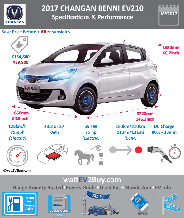 Changan Benni EV Specs wattev2Buy.com 2016 2017 Battery Chemistry Ternary lithium Battery Capacity kWh 23.2 Battery Nominal rating kWh Voltage V Amps Ah Weight (kg) Modules Cooling Liquid Cycles Depth of Discharge (DOD) Energy Density Wh/kg Battery Manufacturer Battery Warranty - years 8 Battery Warranty - km 120000 Battery Electric Range - NEDC Mi 113/131 Battery Electric Range - NEDC km 180/210 Battery Electric Range - at constant 38mph 125 Battery Electric Range - at constant 60km/h 200 Electric Top Speed - mph 78 Electric Top Speed - km/h 125 Acceleration 0 - 62mph sec Onboard Charger kW LV 1 Charge kW LV 1 Charge Time (Hours) LV 2 Charge kW LV 2 Charge Time (Hours) 8/9 LV 3 CCS/Combo kW LV 3 Charge Time (min to 80%) 30 Charge Connector MPGe Combined - miles MPGe Combined - km MPGe City - miles MPGe City - km MPGe Highway - miles MPGe Highway - km Max Power - hp 75 Max Power - kW 55 Max Torque - lb.ft Max Torque - N.m 170 Drivetrain Perm mag Syncro Electric Motor - Rear Electric Motor - Front Electric Motor Output Transmission Energy Consumption kWh/100km 10 CHINA MSRP (before incentives & destination) ¥154,800.00 MSRP after incentives ¥59,800.00 Vehicle Doors Seating Dimensions GVWR (kg) Curb Weight (kg) 1240 Luggage (L) 147 Towing Capacity (lbs) Ground Clearance (mm) Lenght (mm) 3720 Width (mm) 1650 Height (mm) 1530 Wheelbase (mm) 2410 Lenght (inc) 146.3 Width (inc) 64.9 Height (inc) 60.2 Wheelbase (inc) 94.8 Other Market Class Mini Hatchback First Delivery Reveal Date Chinese Name 奔奔EV Model Code SC7001AFBEV