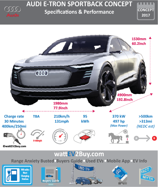 AUDI e-Tron Sportback Concept EV Specs wattev2Buy.com Concept Battery Chemistry Battery Capacity kWh 95 Battery Nominal rating kWh Voltage V Amps Ah Cells Modules Weight (kg) Cell Type Cooling Cycles Depth of Discharge (DOD) Energy Density Wh/kg Battery Manufacturer Battery Warranty - years Battery Warranty - km Battery Electric Range - EPA Mi Battery Electric Range - EPA km Battery Electric Range - NEDC Mi 313 Battery Electric Range - NEDC km 500 Electric Top Speed - mph 131 Electric Top Speed - km/h 210 Acceleration 0 - 100km/h sec 4.5 Acceleration 0 - 50km/h sec Onboard Charger kW Wireless Charging Yes Direct Current Fast Charge kW 150 LV 1 Charge kW LV 1 Charge Time (Hours) LV 2 Charge kW LV 2 Charge Time (Hours) LV 3 CCS/Combo kW LV 3 Charge Time (min to 80%) 30 LV 3 Charge Time (mi) 250 LV 3 Charge Time (km) 400 Charge Connector MPGe Combined - miles MPGe Combined - km MPGe City - miles MPGe City - km MPGe Highway - miles MPGe Highway - km Max Power - hp 496.1774 Max Power - kW 370 Max Torque - lb.ft 590 Max Torque - N.m 800 Drivetrain Electric Motor Rear Electric Motor Front Motor Type Electric Motor Output kW 320 Transmission Energy Consumption kWh/100km MSRP (before incentives & destination) MSRP after incentives Vehicle Doors Seating Dimensions GVWR (kg) Curb Weight (kg) Payload Capacity (lbs) Towing Capacity (lbs) Ground Clearance (mm) Lenght (mm) 4900 Width (mm) 1980 Height (mm) 1530 Wheelbase (mm) 2930 Lenght (inc) 192.8 Width (inc) 77.9 Height (inc) 60.2 Wheelbase (inc) 115.3 Other Market Coupe Class C Segment Incentives Safety Level First Delivery 2019 Unveiled Apr-17