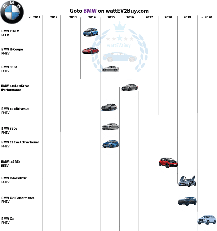 Complete List Bmw Phev Models