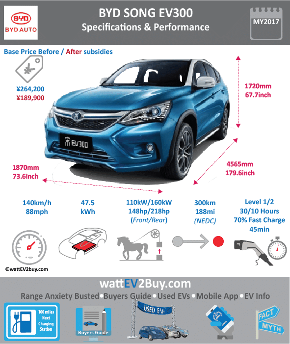 BYD SONG EV300 BEV SUV SPECS wattev2Buy.com 2017 Battery Chemistry LiFePO4 Battery Capacity kWh 47.5 Battery Nominal rating kWh Voltage V Amps Ah Cells Modules Weight (kg) Cell Type Cooling Cycles Depth of Discharge (DOD) Energy Density Wh/kg 110.2 Battery Manufacturer Battery Warranty - years Battery Warranty - km Battery Electric Range - at constant 38mph Battery Electric Range - at constant 60km/h Battery Electric Range - NEDC Mi 188 Battery Electric Range - NEDC km 300 Electric Top Speed - mph 88 Electric Top Speed - km/h 140 Acceleration 0 - 100km/h sec 8.9 Acceleration 0 - 50km/h sec Onboard Charger kW 3.3 LV 1 Charge kW LV 1 Charge Time (Hours) 30 LV 2 Charge kW LV 2 Charge Time (Hours) 10 LV 3 CCS/Combo kW LV 3 Charge Time (min to 80%) 80 LV 3 Charge Time (min to 70%) 45 Charging System kW Charge Connector MPGe Combined - miles MPGe Combined - km MPGe City - miles MPGe City - km MPGe Highway - miles MPGe Highway - km Max Power - hp 218 Max Power - kW 160 Max Torque - lb.ft 228 Max Torque - N.m 310 Drivetrain FWD Motor Type Electric Motor - Rear Max Power - hp Max Power - kW Max Torque - lb.ft Max Torque - N.m Electric Motor - Front 1 Max Power - hp 218 Max Power - kW 160 Max Torque - lb.ft 228 Max Torque - N.m 310 Transmission Energy Consumption kWh/100km 19 MSRP (before incentives & destination) ¥265,900.00 MSRP after incentives Vehicle Doors 5 Seating 5 Dimensions GVWR (kg) Curb Weight (kg) 2175 Payload Capacity (lbs) Towing Capacity (lbs) Ground Clearance (mm) Lenght (mm) 4565 Width (mm) 1870 Height (mm) 1720 Wheelbase (mm) 2660 Lenght (inc) 179.6 Width (inc) 73.6 Height (inc) 67.7 Wheelbase (inc) 104.6 Other Market Class Compact SUV Incentives Safety Level Unveiled First Delivery Apr-17 Based On SAE Autonomous Level Self-Driving System Connectivity Unique Chinese Name 宋EV Model Code WEBSITE