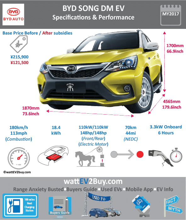 BYD Song DM Specs Dimensions Brand BYD Model BYD Song DM Fuel_Type PHEV Chinese Name 比亚迪宋DM Model Code BYD6460STHEV3 Batch 0 Battery Capacity kWh 18.4 Energy Density Wh/kg 0 Battery Electric Range - at constant 38mph 0 Battery Electric Range - at constant 60km/h 0 Battery Electric Range - NEDC km 70 Battery Electric Range - EPA Mi 0 Battery Electric Range - NEDC Mi 43.75 Battery Electric Range - EPA km 0 Electric Top Speed - mph 0 Electric Top Speed - km/h 0 Acceleration 0 - 100km/h sec 0 Onboard Charger kW 1.6 LV 2 Charge Time (Hours) 41916 LV 3 Charge Time (min to 80%) 0 Energy Consumption kWh/km 0 Max Power - hp (Electric Max) 150 Max Power - kW (Electric Max) 110 CHINA MSRP (before incentives & destination) 215900 US MSRP (before incentives & destination) 0 MSRP after incentives 155800 Lenght (mm) 4565 Width (mm) 1870 Height (mm) 1700 Wheelbase (mm) 2660 Lenght (inc) 179.5734507 Width (inc) 73.5602087 Height (inc) 66.872917 Wheelbase (inc) 104.6364466 Curb Weight (kg) 2050