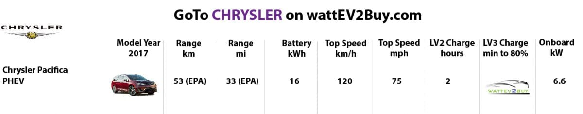 Chrysler models-best-ev-to-buy