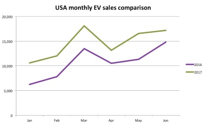 USA-first half 2017 ev sales per Month-Chart