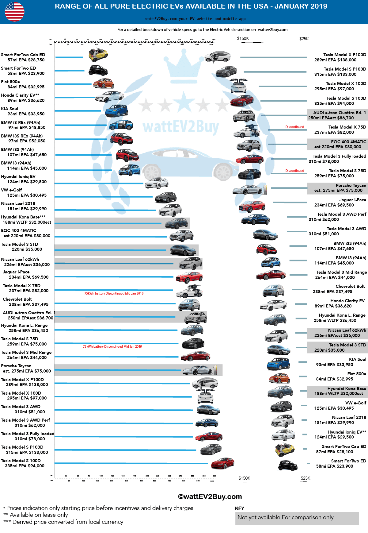 USA-EV-price-list-ranked-by-price-and-range