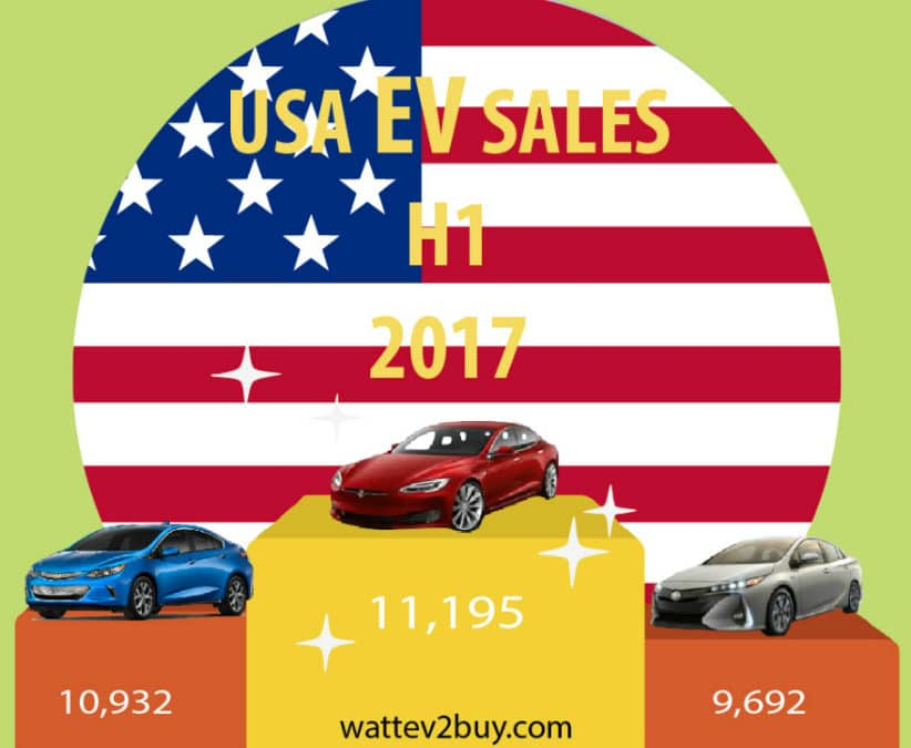 Summary of USA EV Sales H1 2017